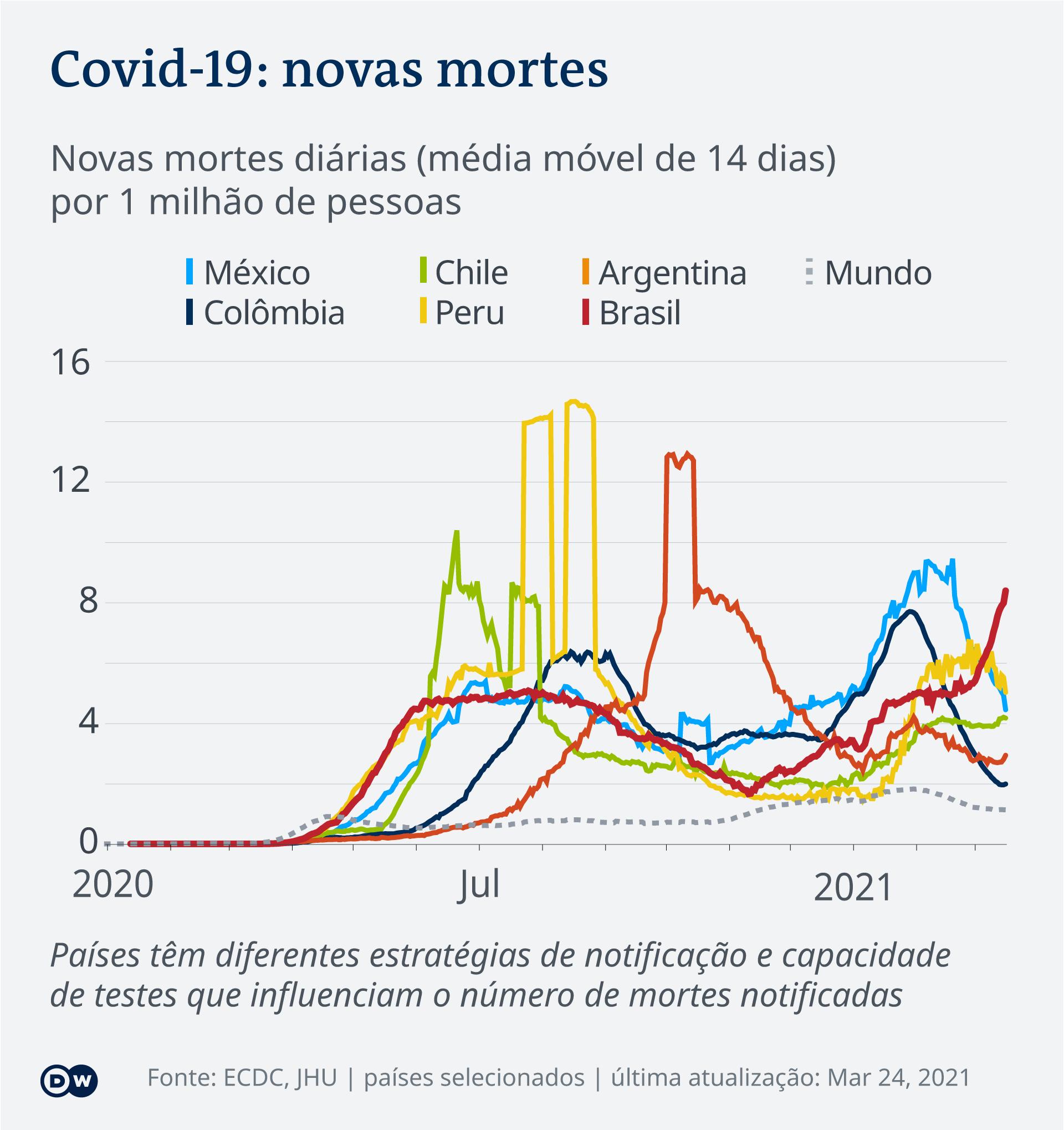 Gráfico sobre novas mortes diárias por milhão de pessoas em países variados