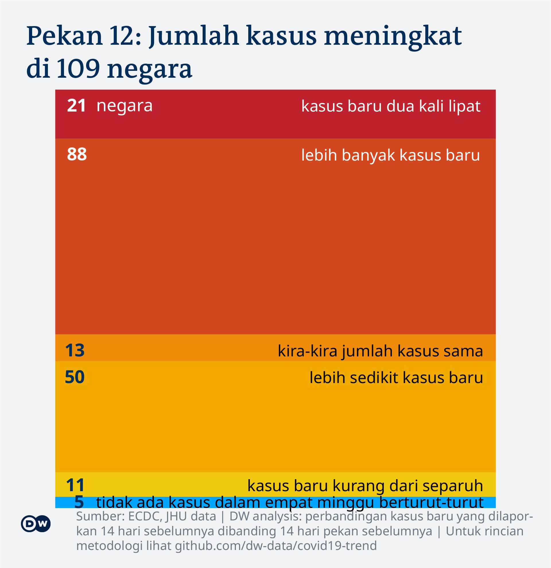 perbandingan kasus baru pekan ke-12 tahun 2021