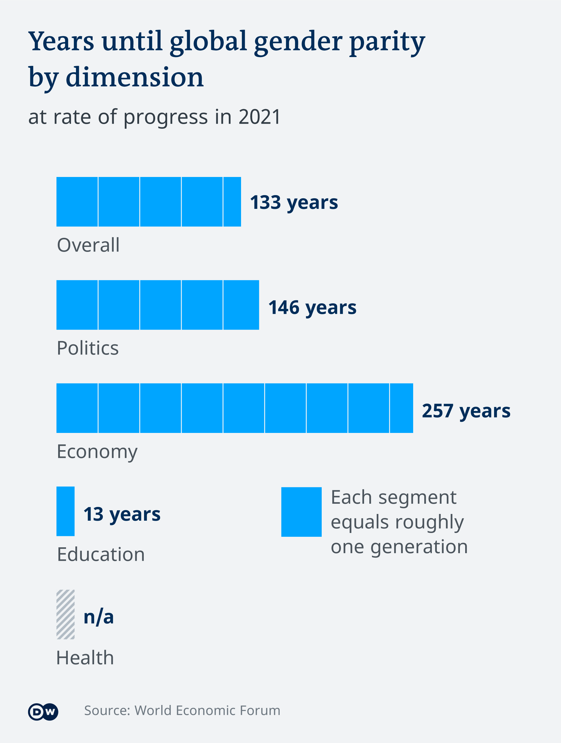 Infographic: Years until global gender parity by dimension