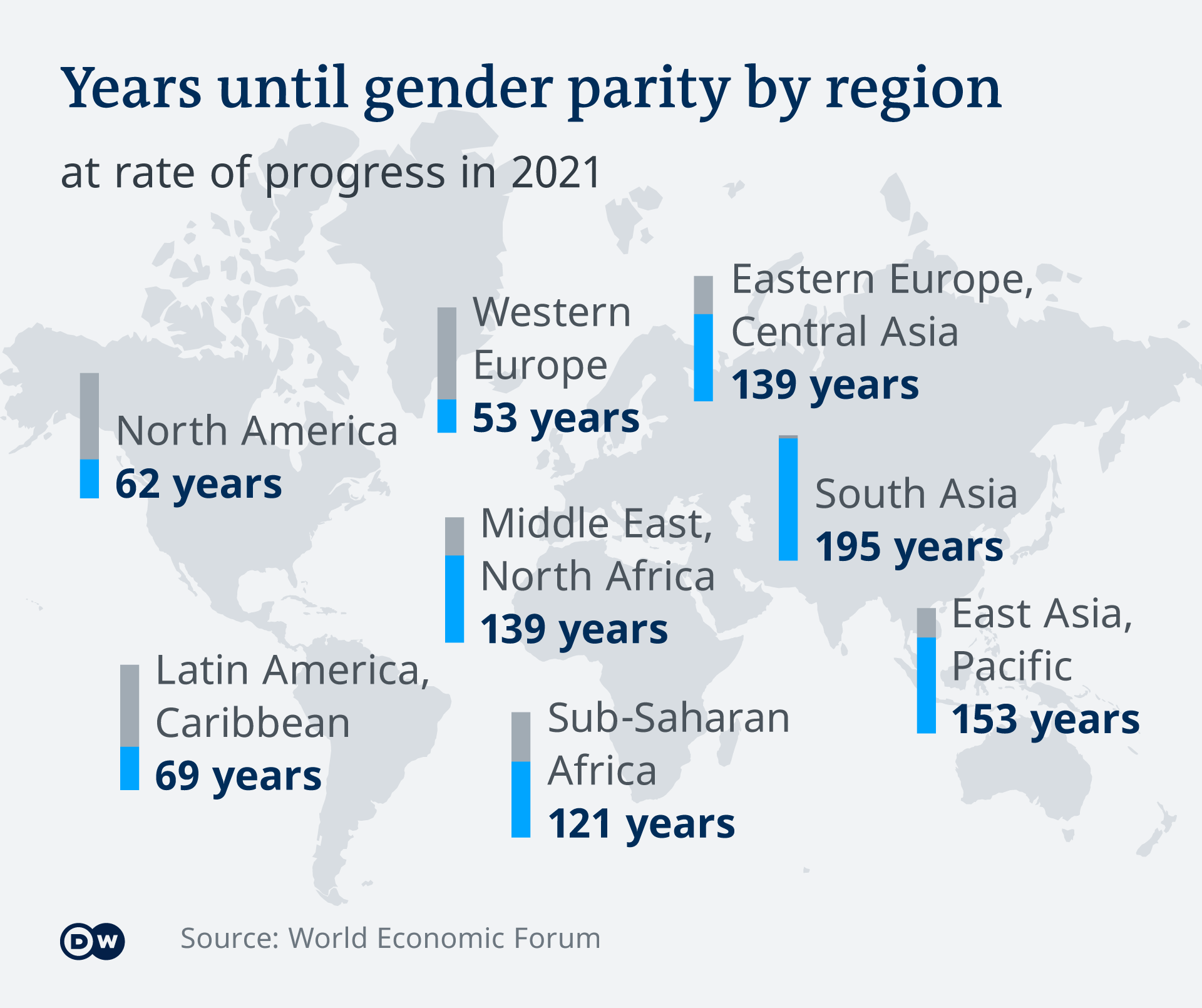 Infographic: Years until gender parity by region