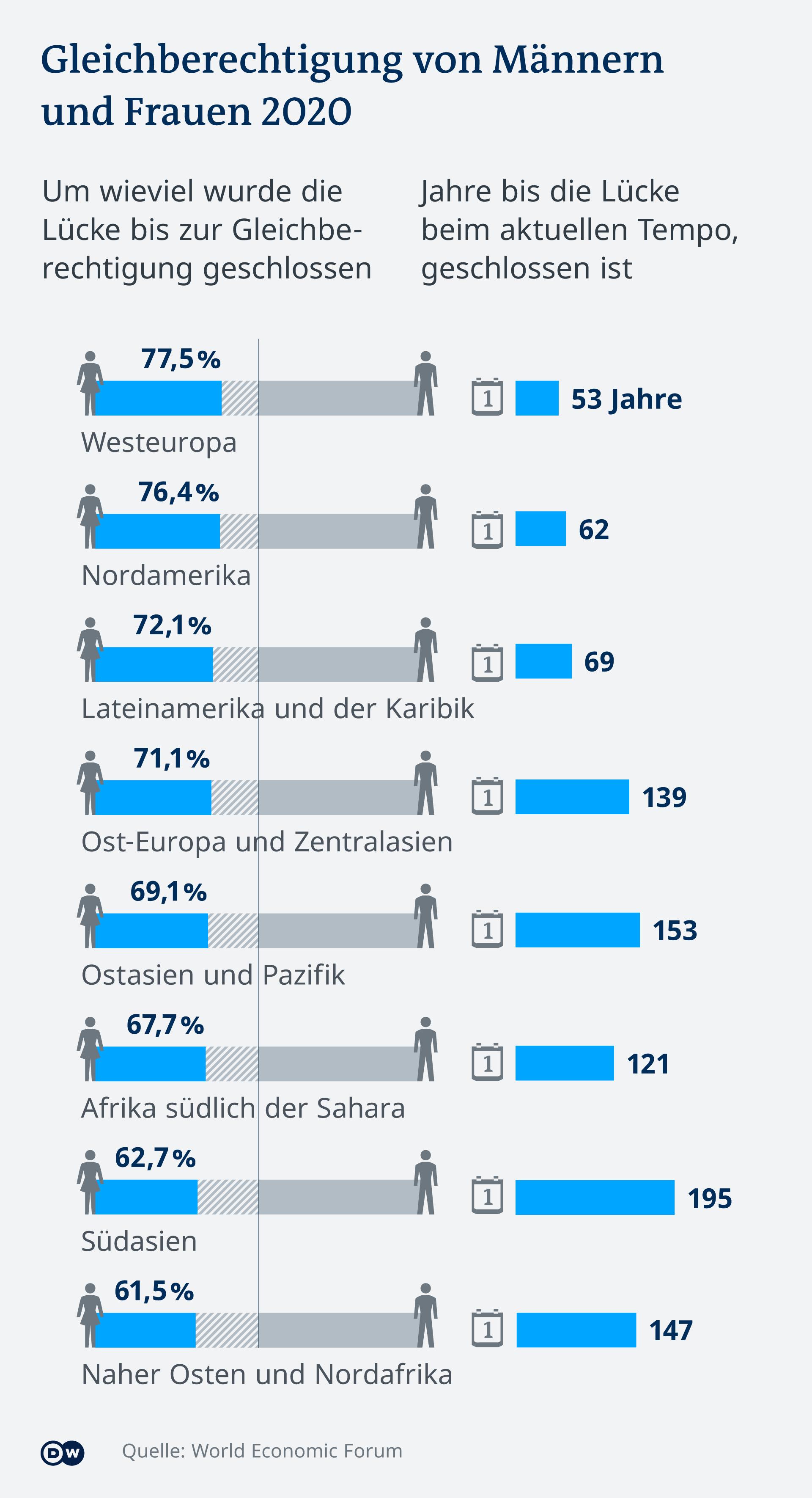 Infografik Gleichberechtigung von Männern und Frauen 2020
