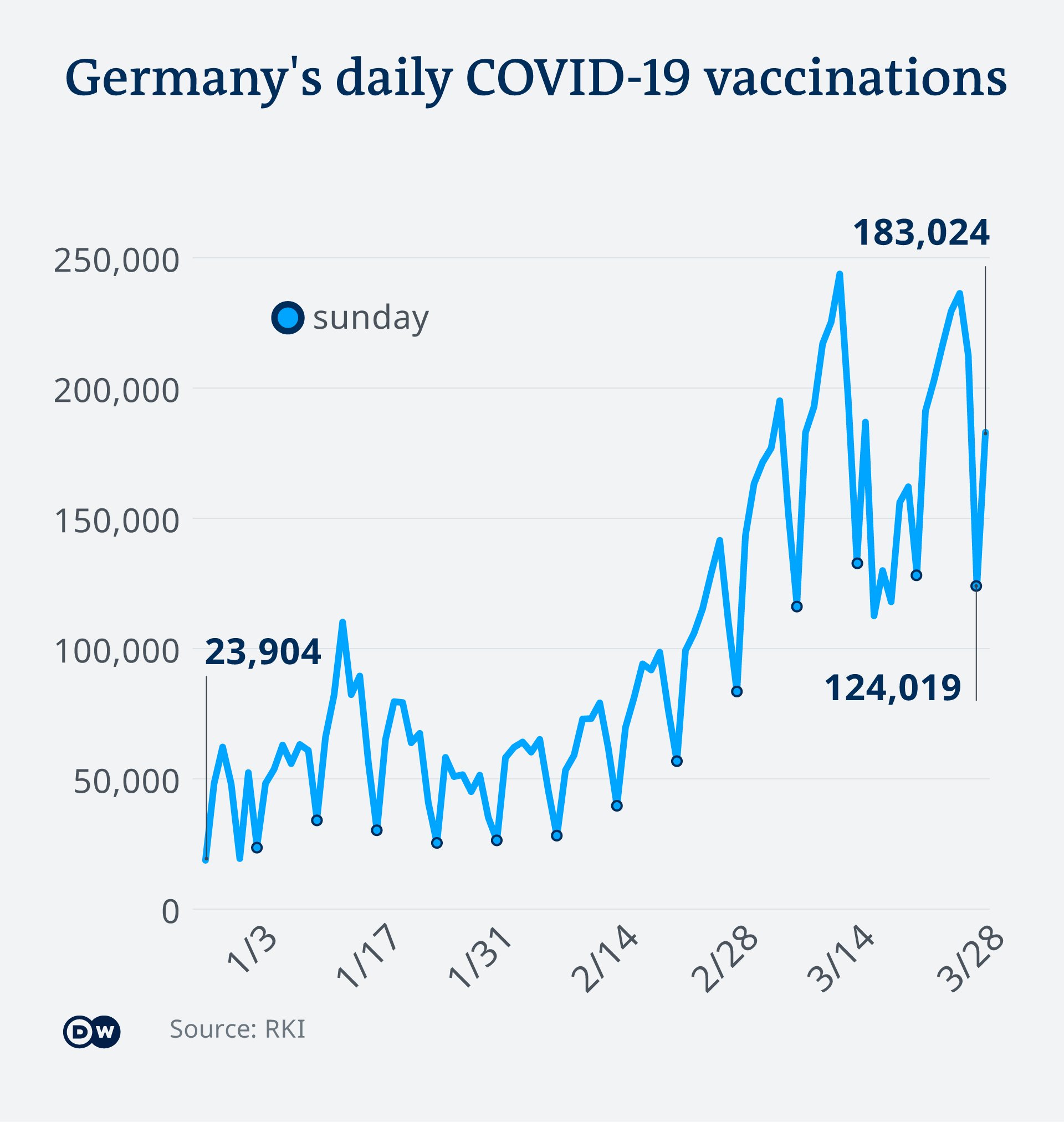 Chart showing Sunday dip in administered vaccines in Germany