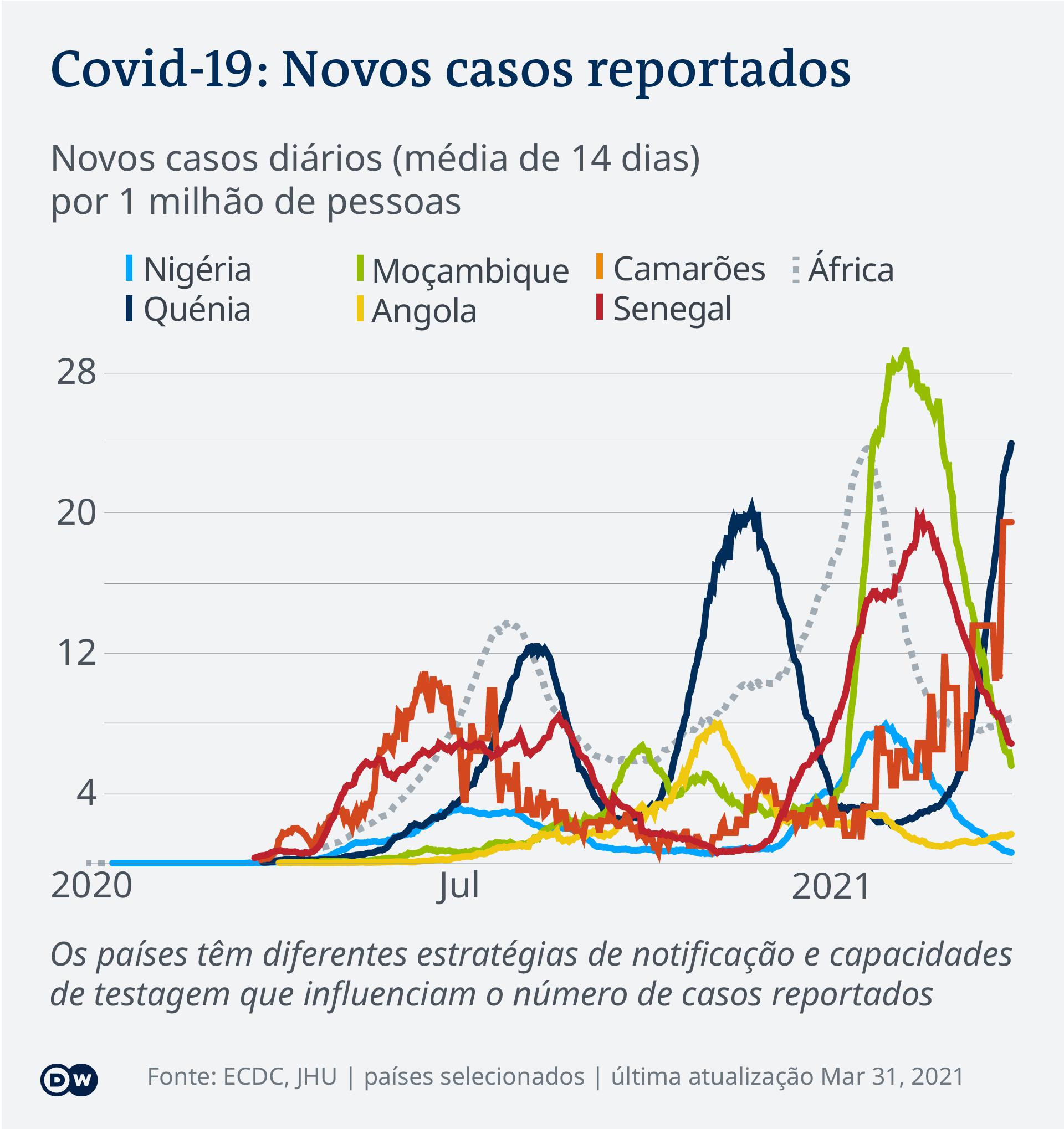 Data visualization COVID-19 New Cases Per Capita – 2021-03-31 – Africa - Portuguese (Africa)