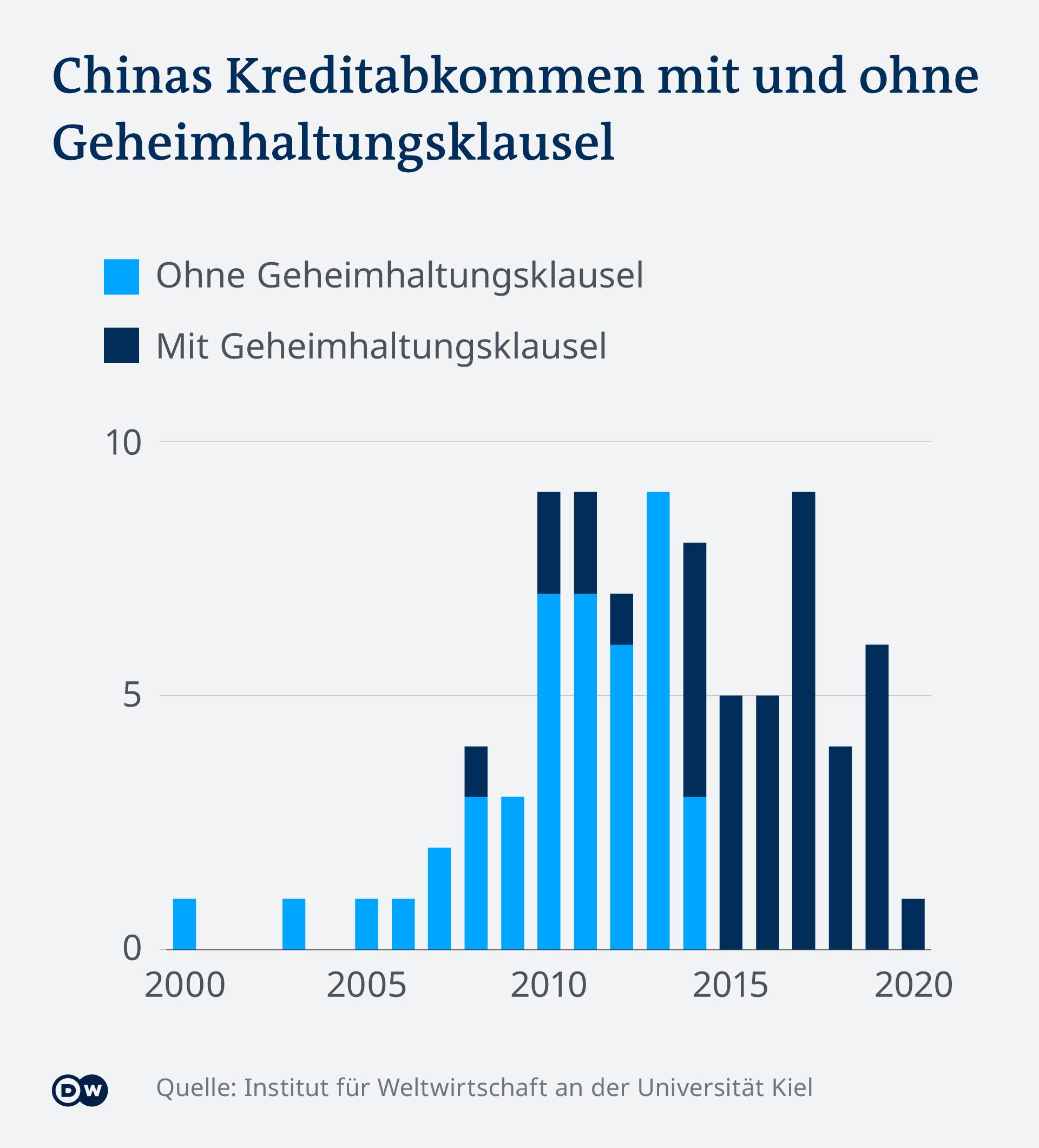 Infografik Chinas Kreditabkommen DE
