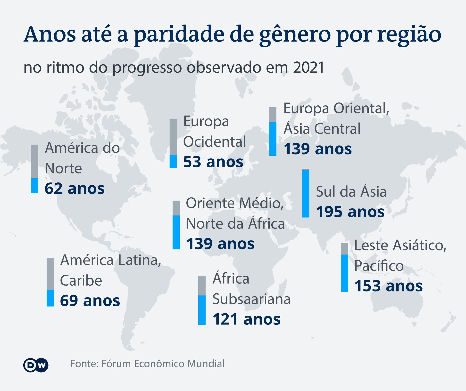 Infografik globale Gleichberechtigung nach Regionen PT