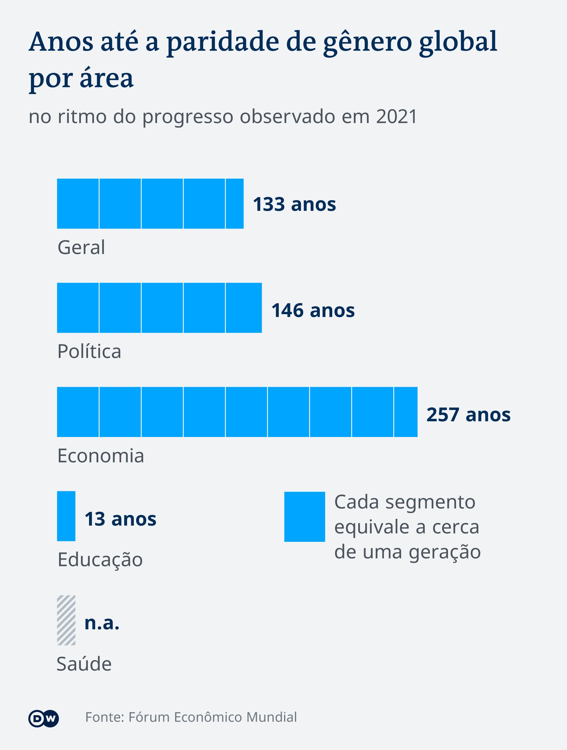 Infografik globale Gleichberechtigung nach Kategorien PT
