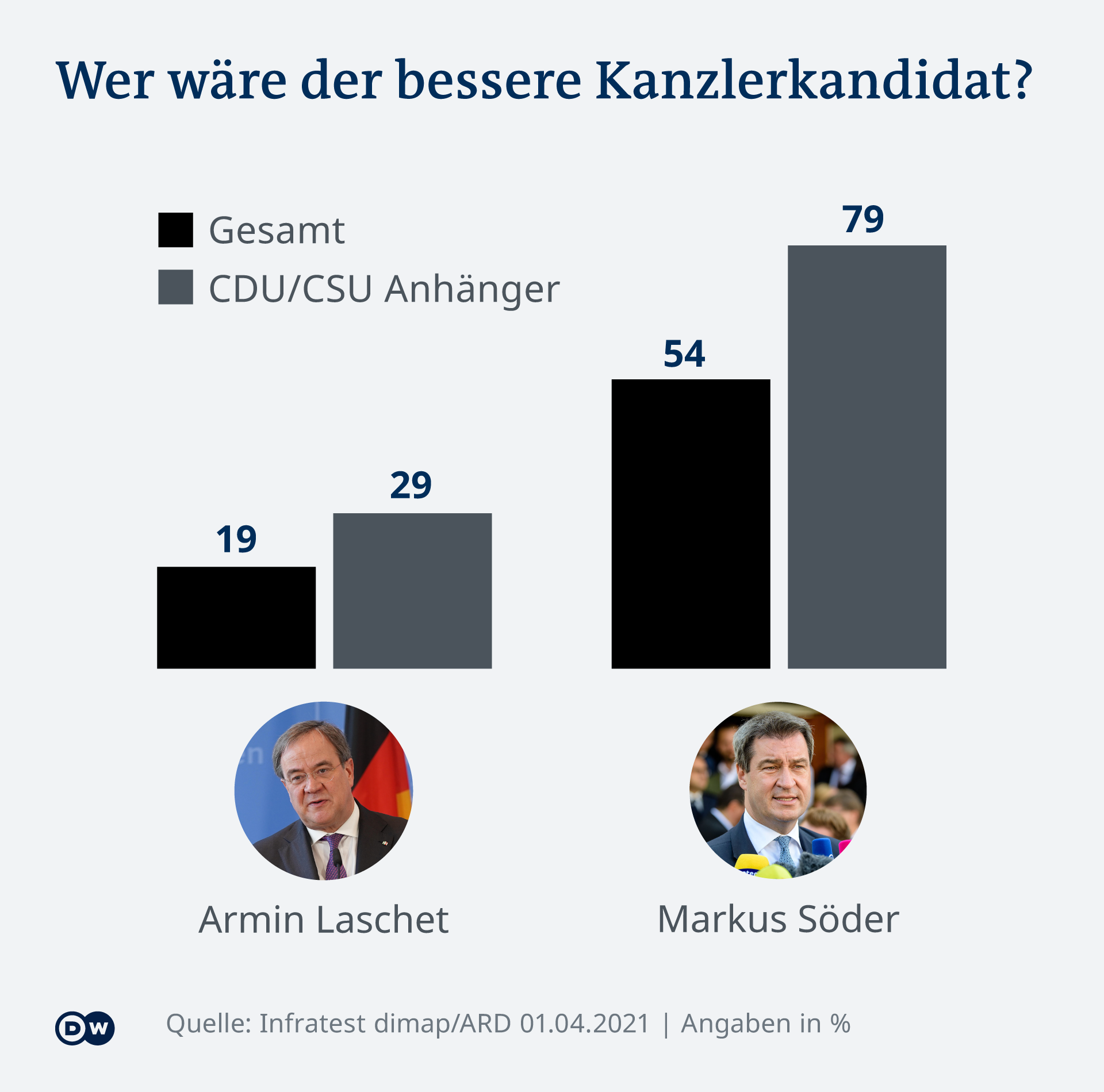 Infografik DT Wer wäre der bessere Kanzlerkanditat? DE