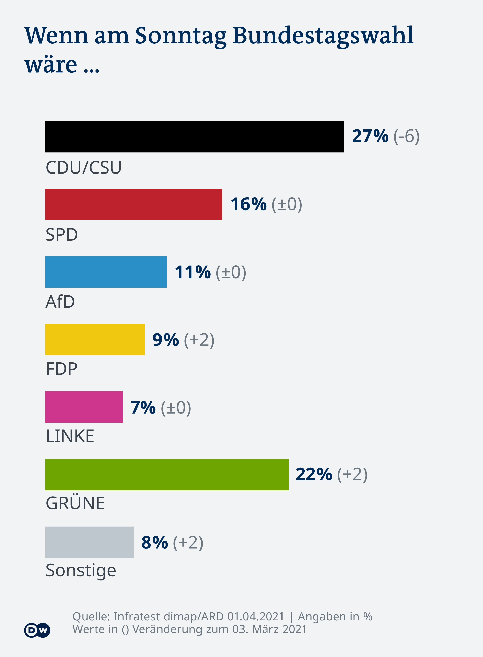 Infografik DT Sonntagsfrage April 2021 DE