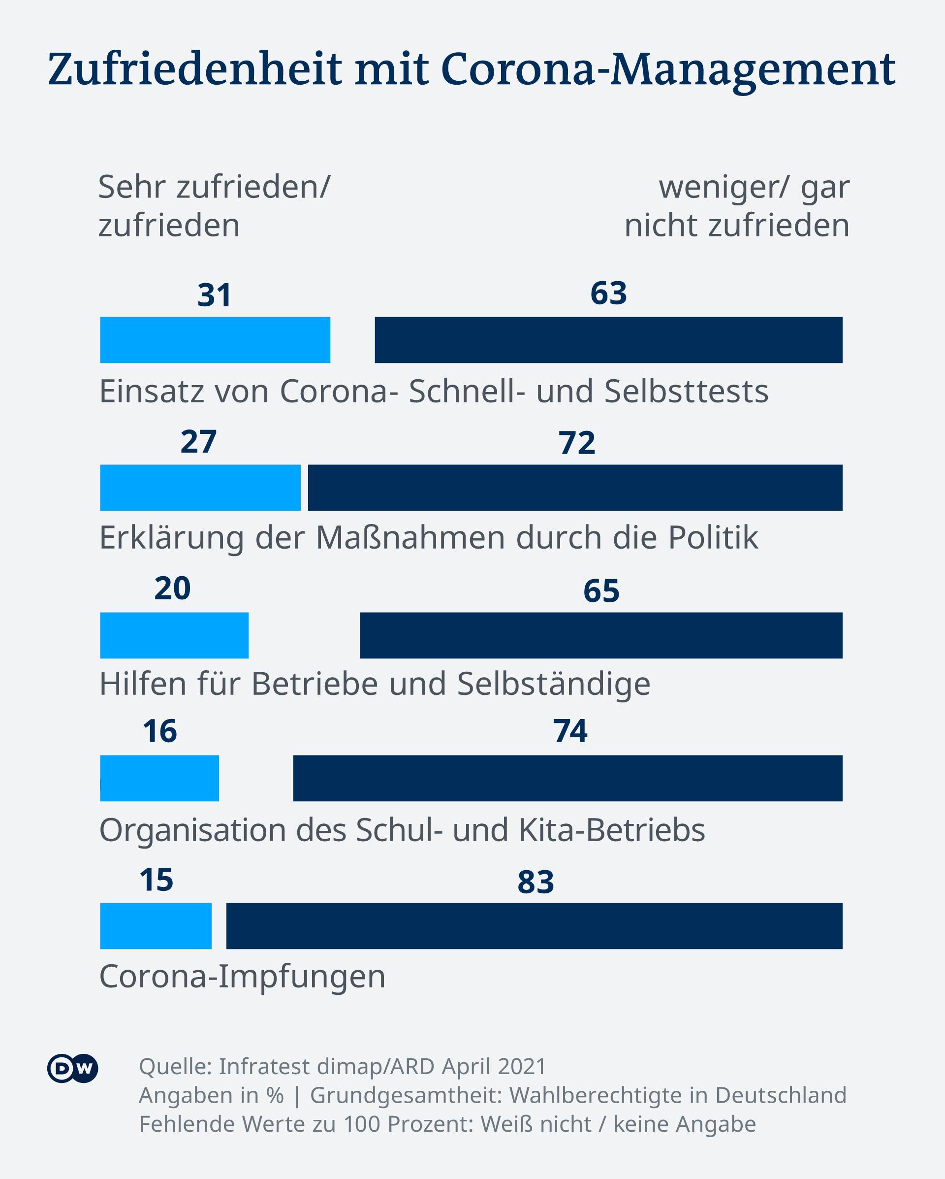 Infografik DT Zufriedenheit mit Corona-Management DE