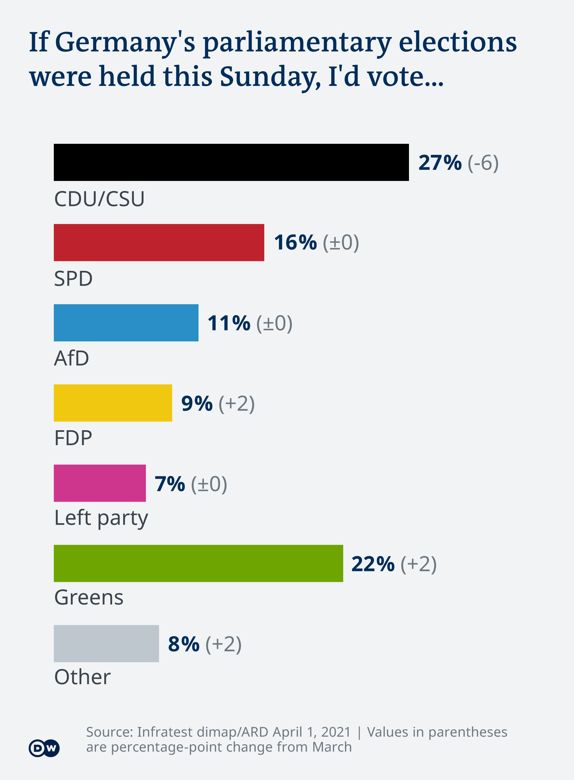 Bar chart showing voter preferences in Germany for April 2021