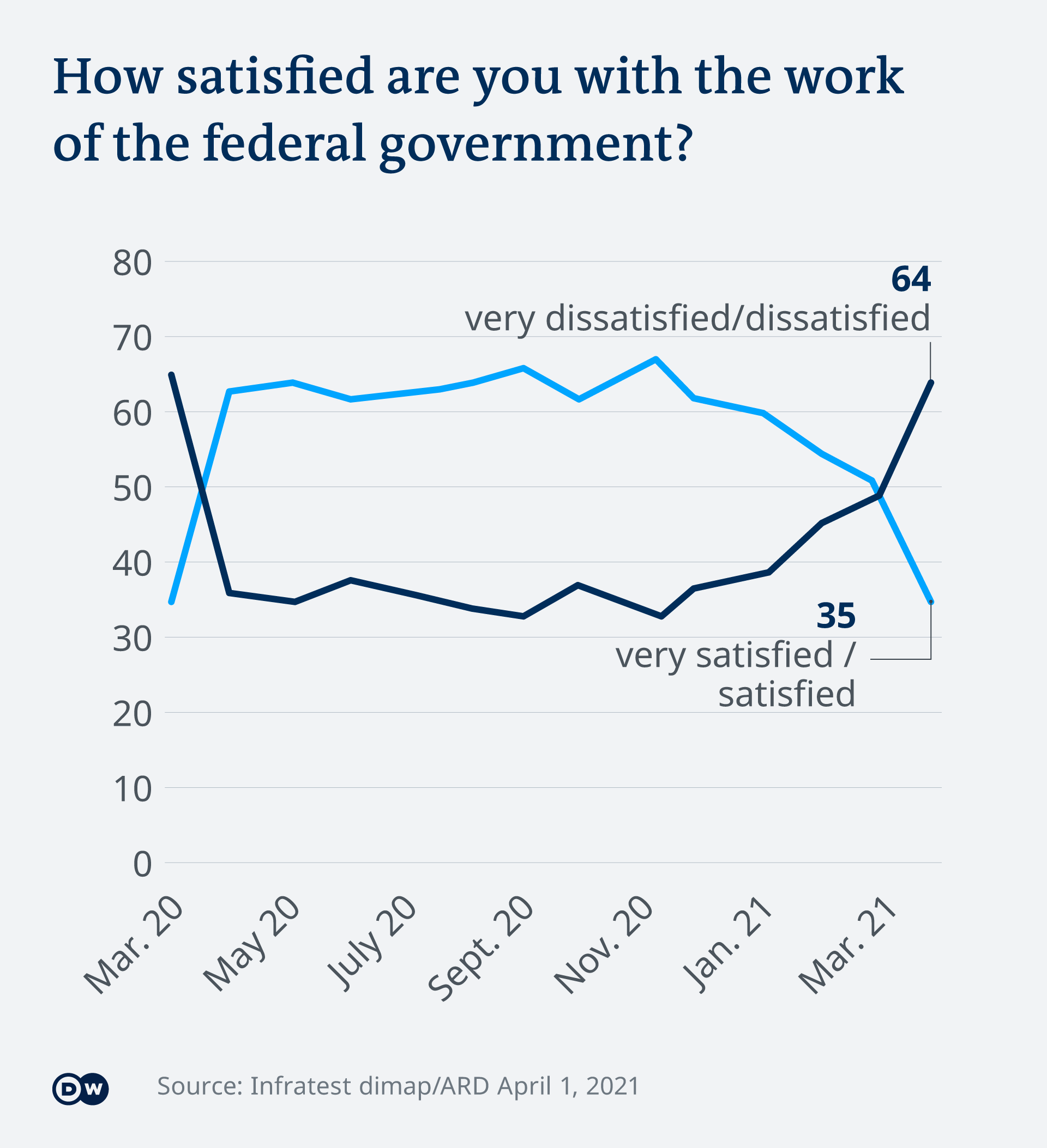 Graphic showing share of people voicing either satisfaction or dissatisfaction with German government.