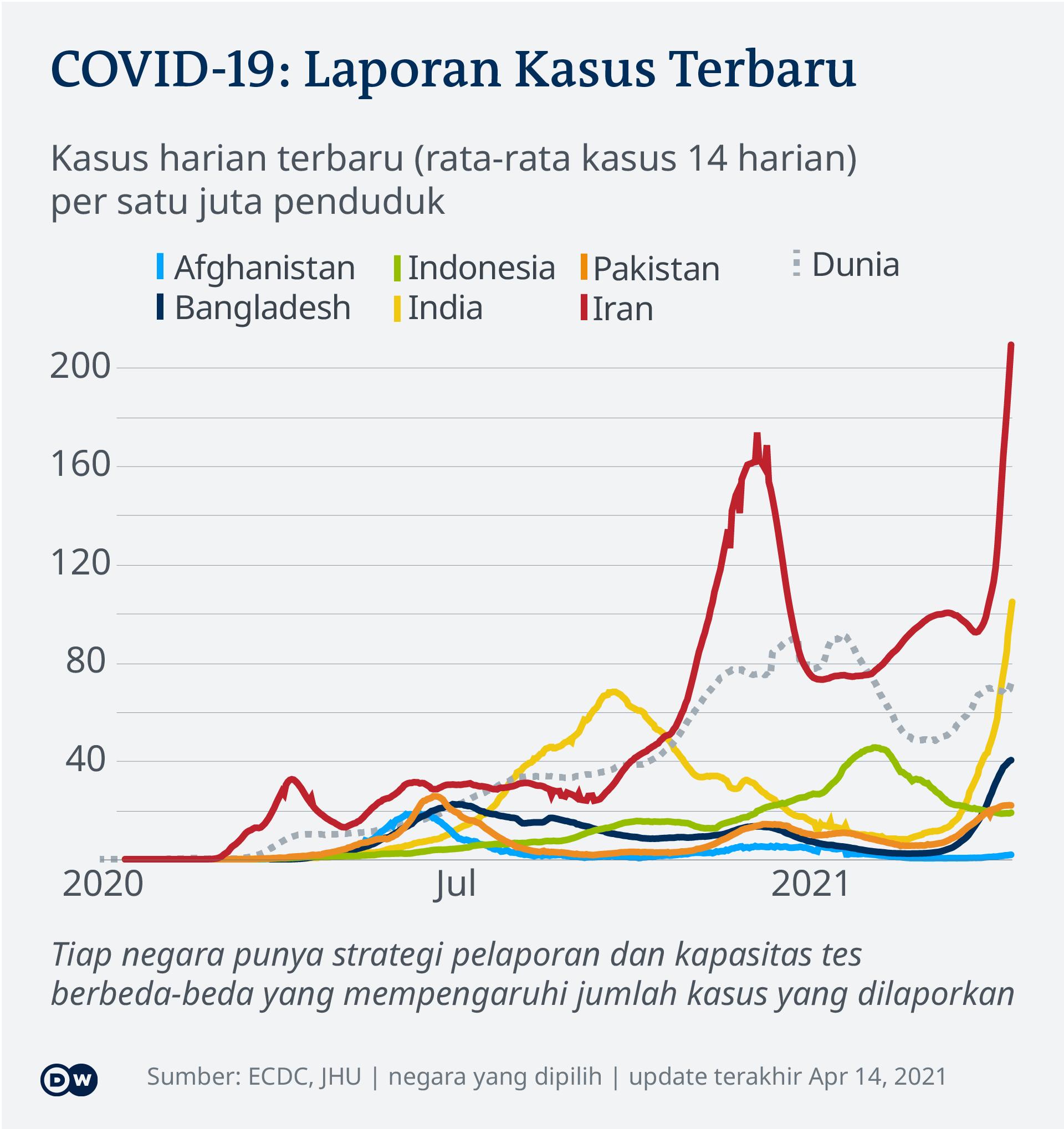 Data visualization COVID-19 New Cases Per Capita – 2021-04-14 – Asia - Indonesian