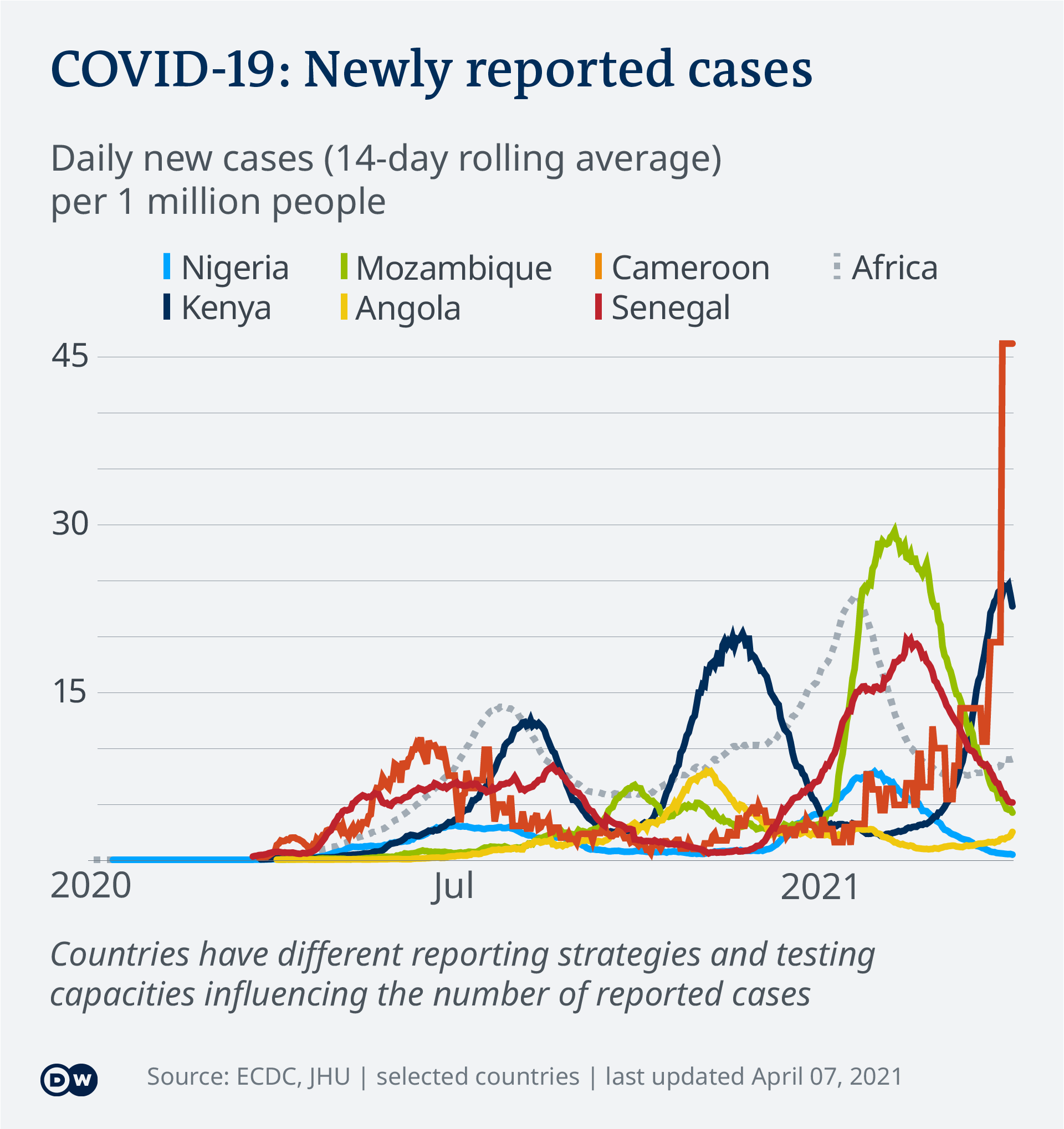 Data visualization: COVID-19 New Cases Per Capita – 2021 – Africa - English