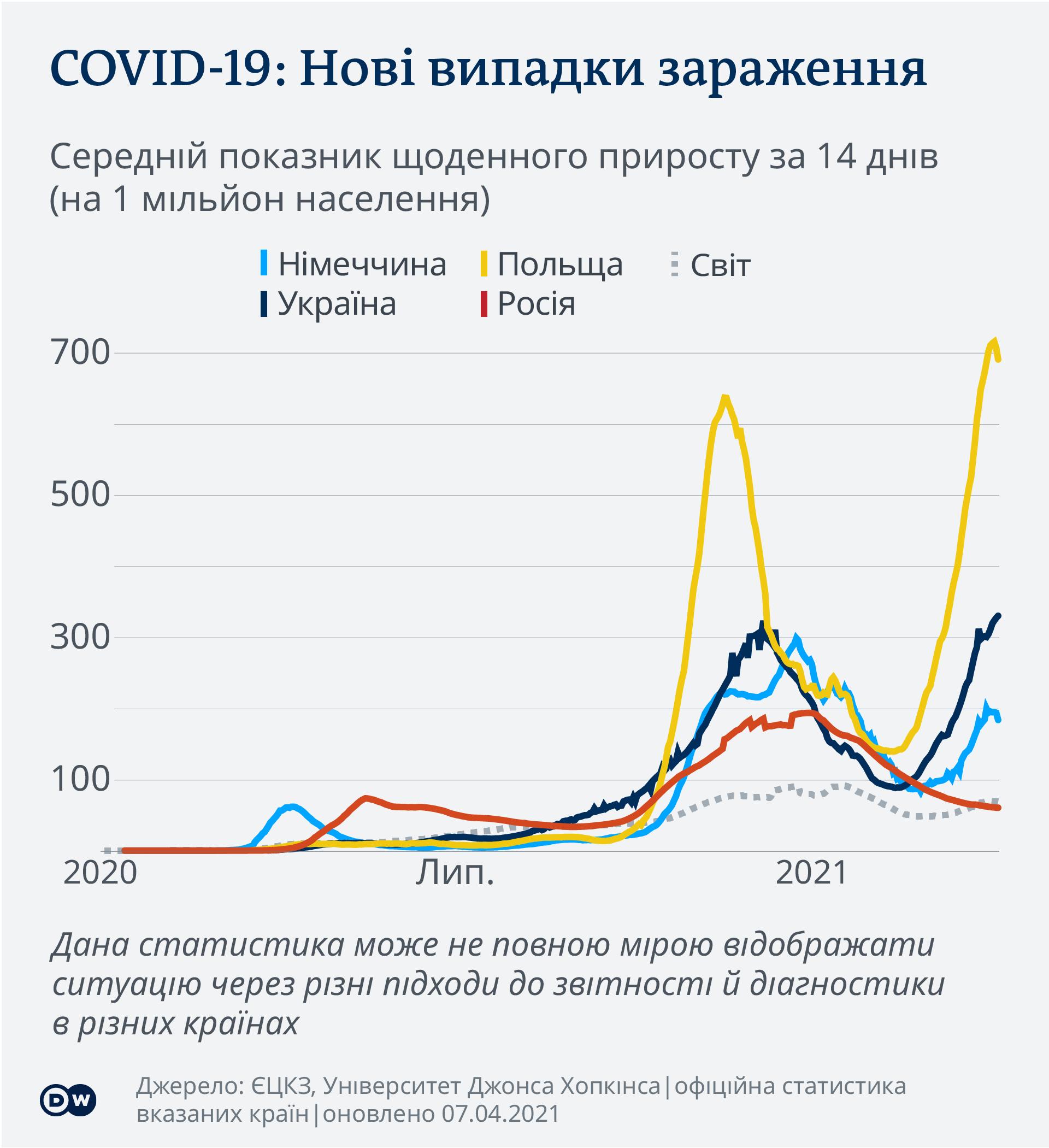Нові випадки зараження коронавірусом в Україні, Німеччині, Польщі, Росії та світі (інфографіка)