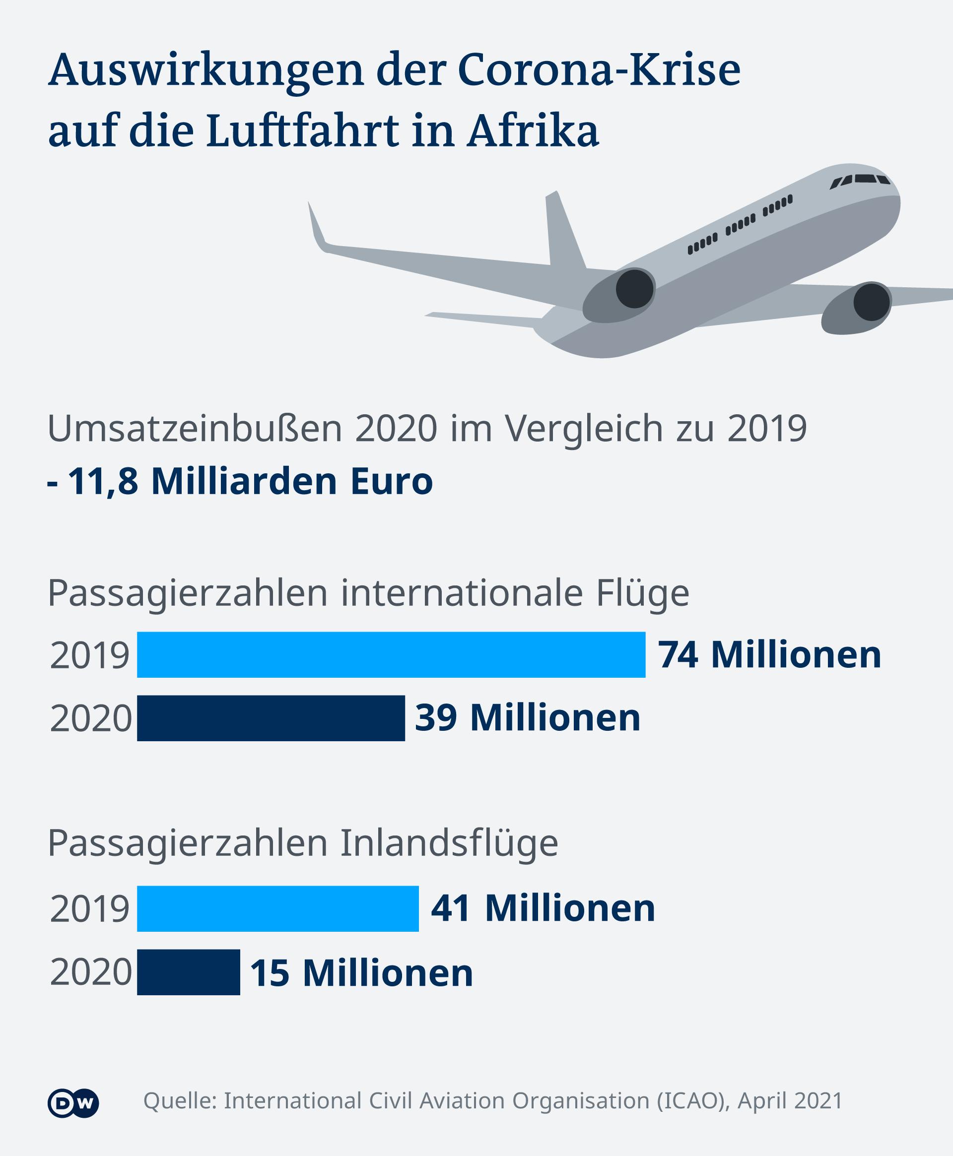 Infografik Auswirkungen der Corona-Krise auf die Luftfahrt in Afrika DE