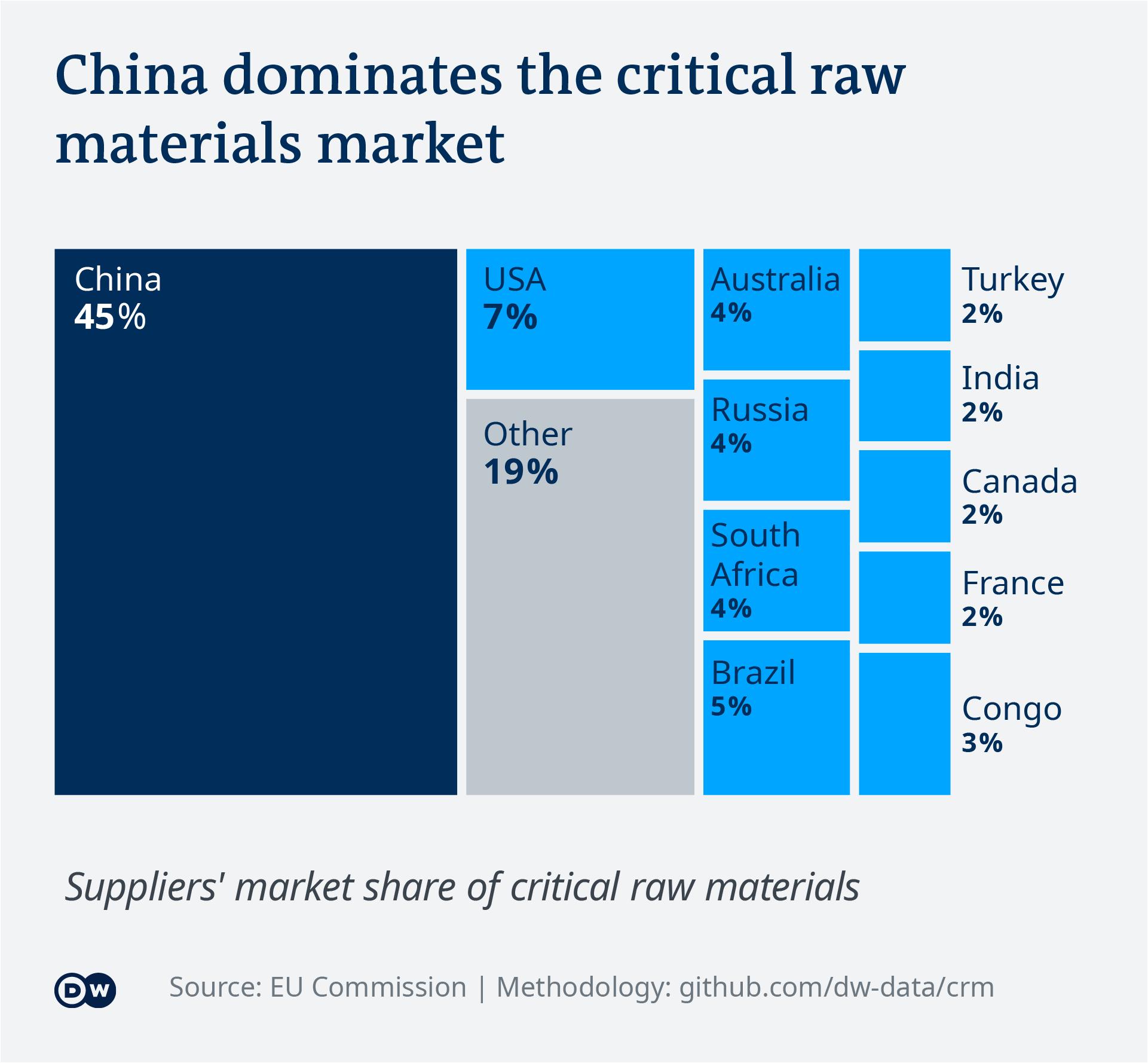 Data visualization: China dominates the critical raw materials market
