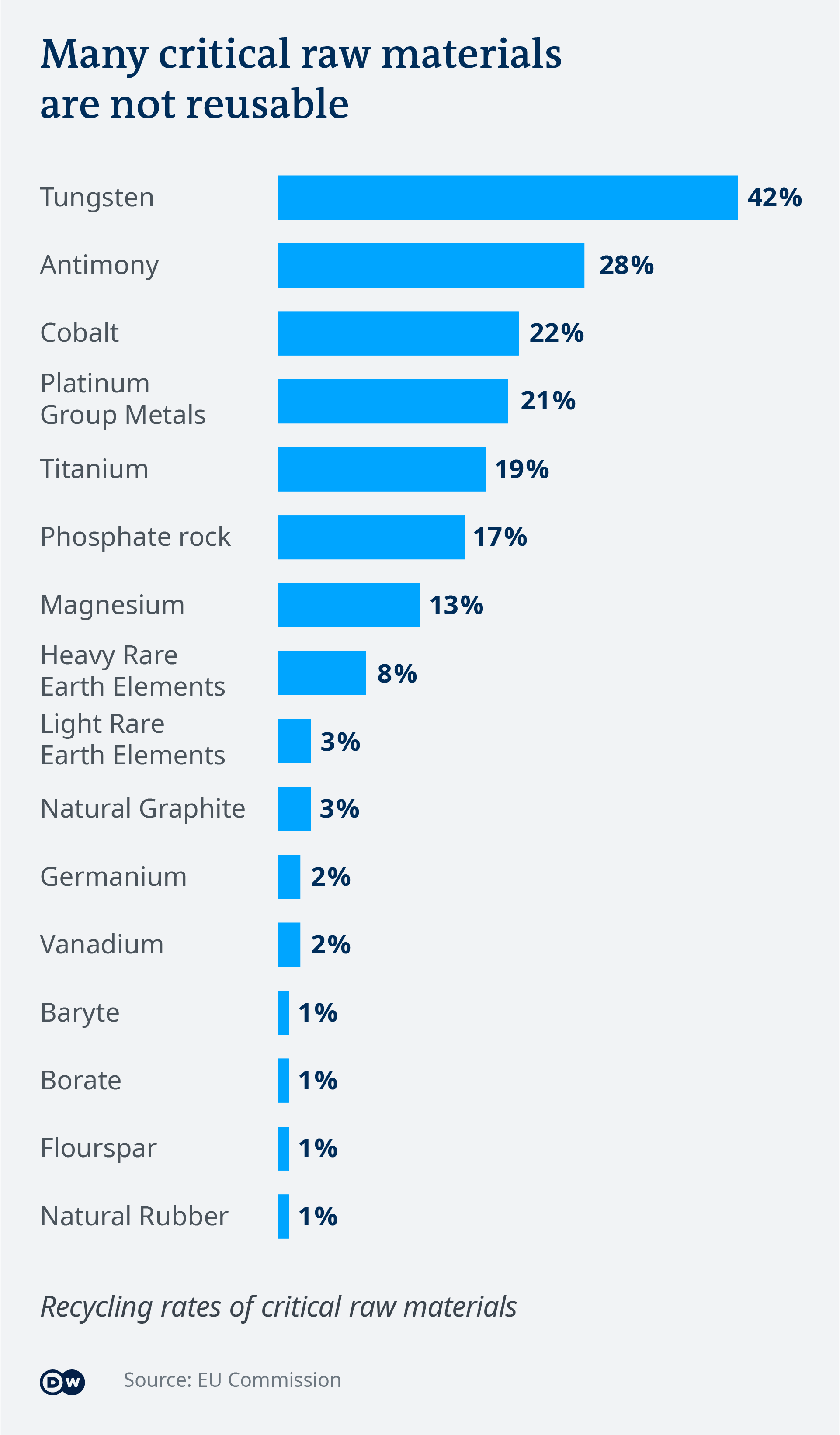 Data visualization: Many critical raw materials are not reusable
