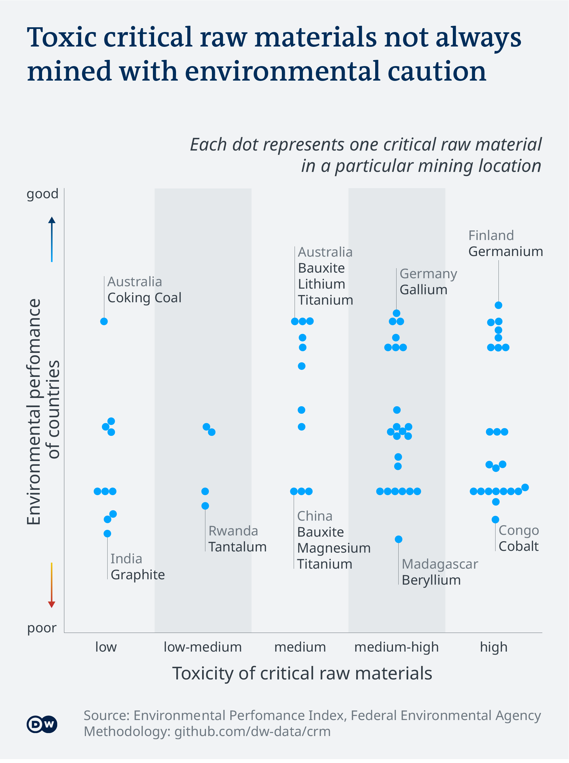 Data visualization: Toxic critical raw materials not always mined with environmental caution