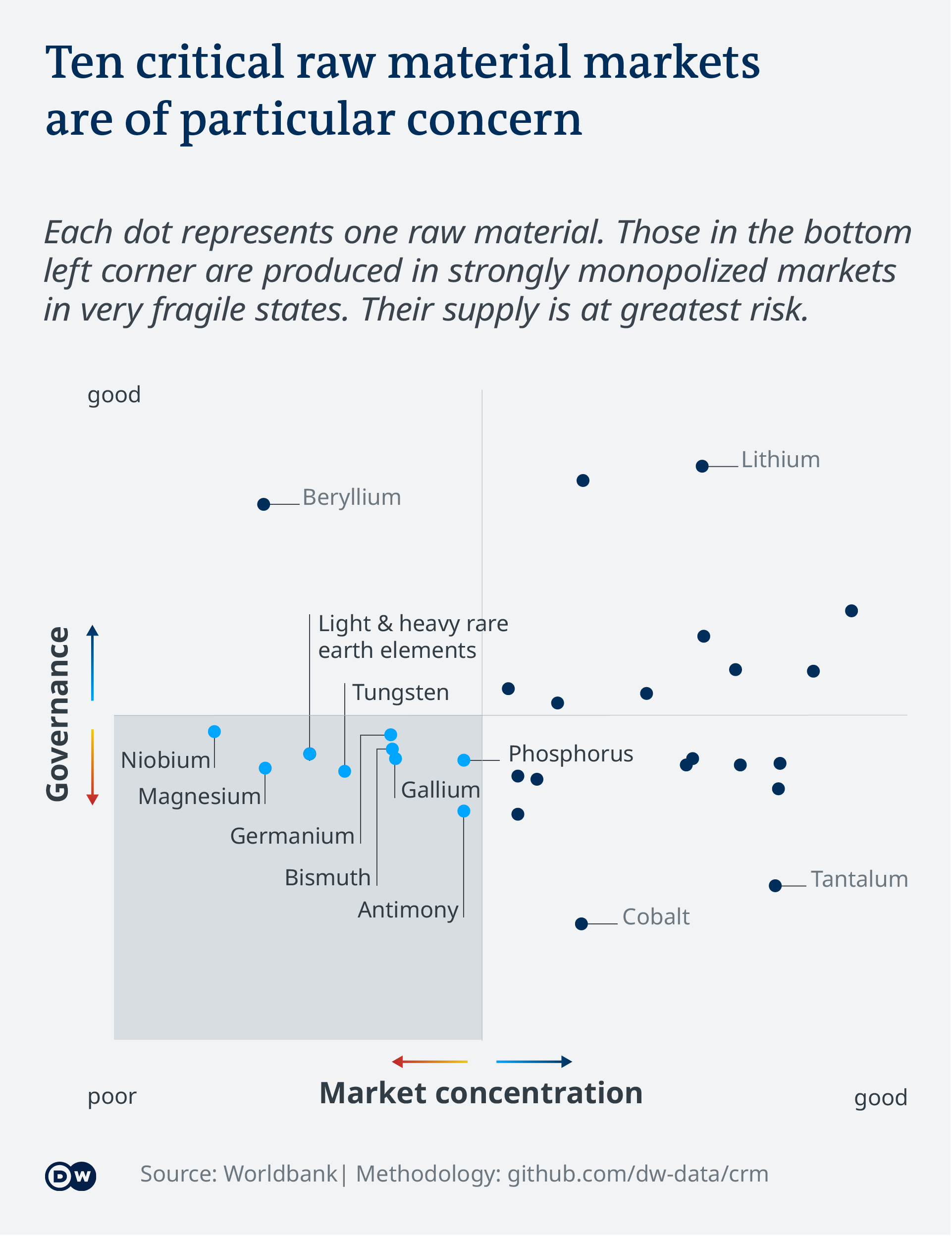 Data visualization: Ten critical raw material markets are of particular concern