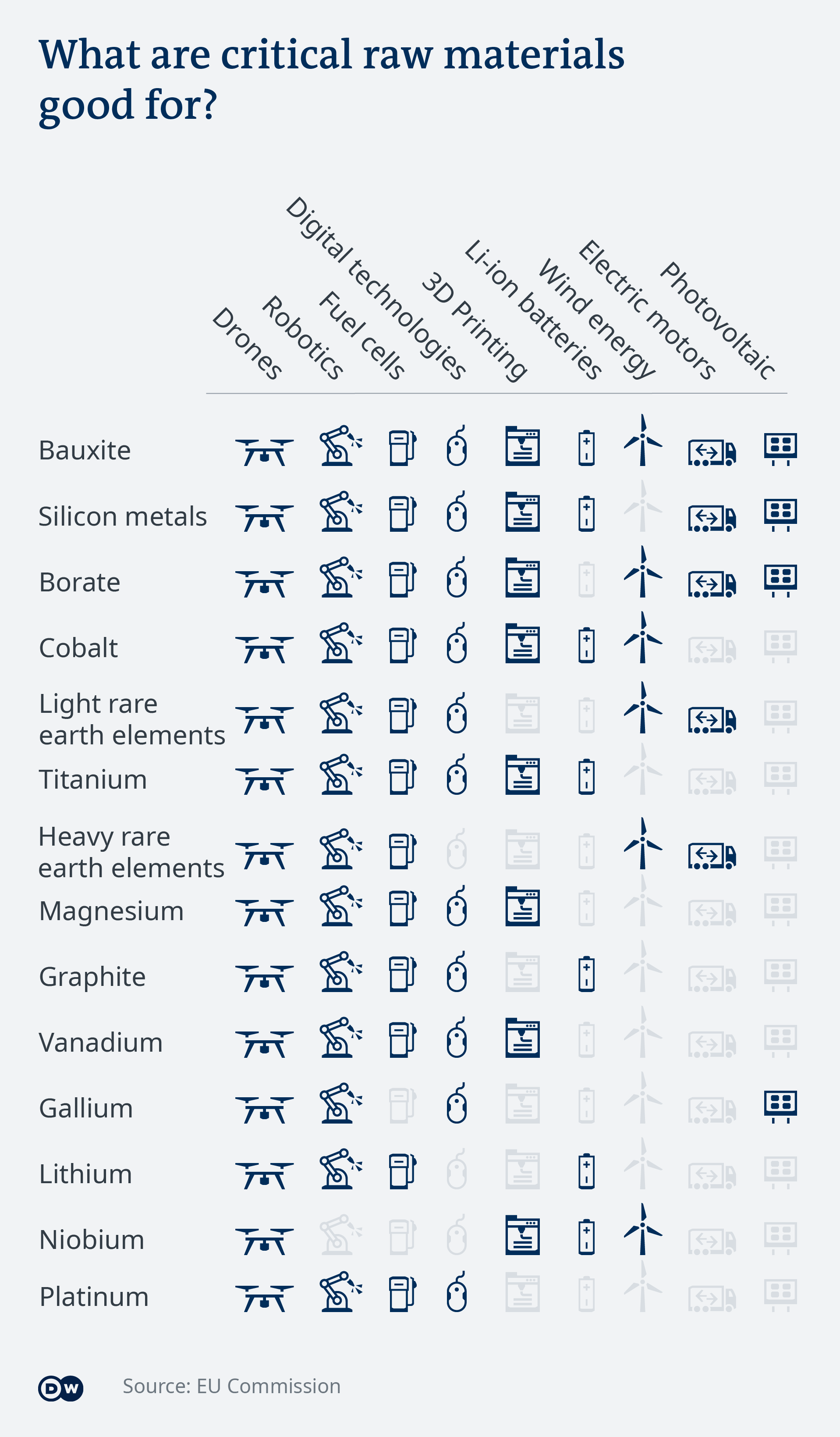 Data visualization: What are critical raw materials good for?