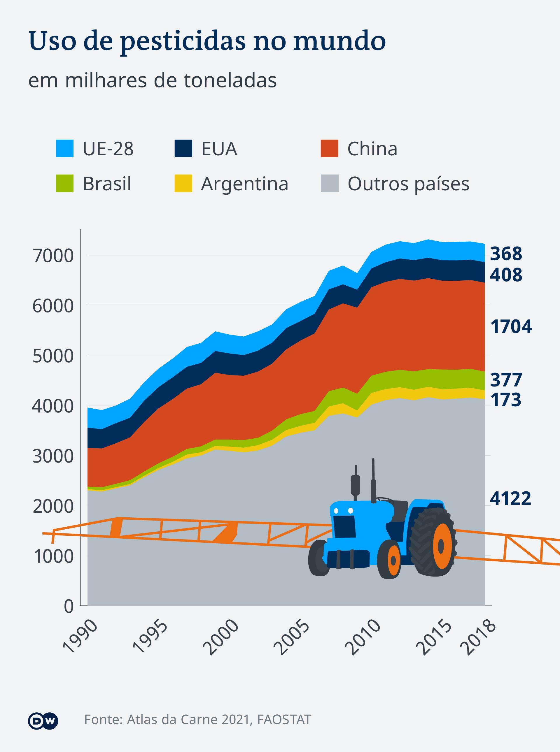 Infografik Pestizide weltweit Fleischatlas PT