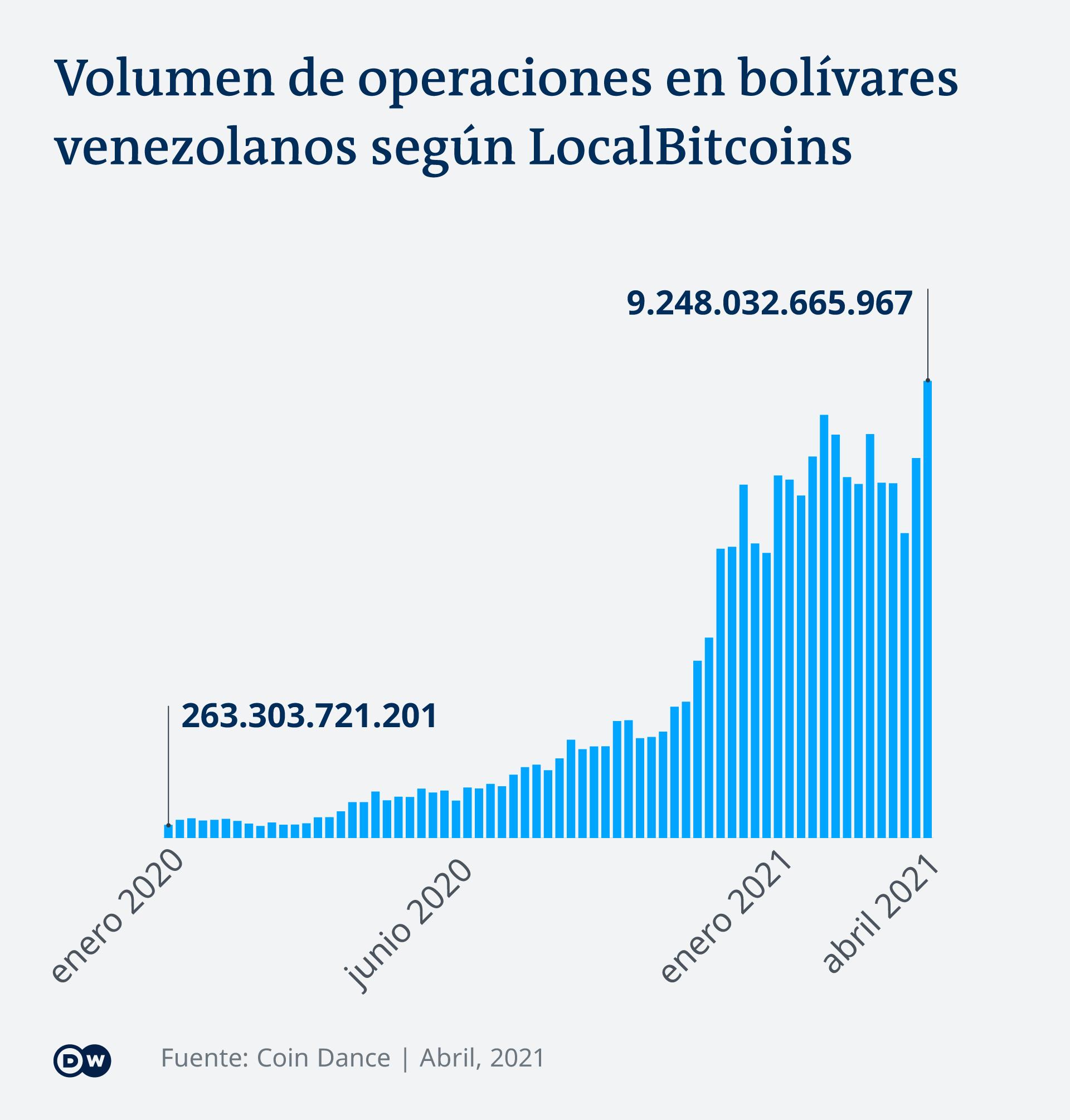 Gráfica sobre el volumen de operaciones en bolívares venezolanos según LocalBitcoins.