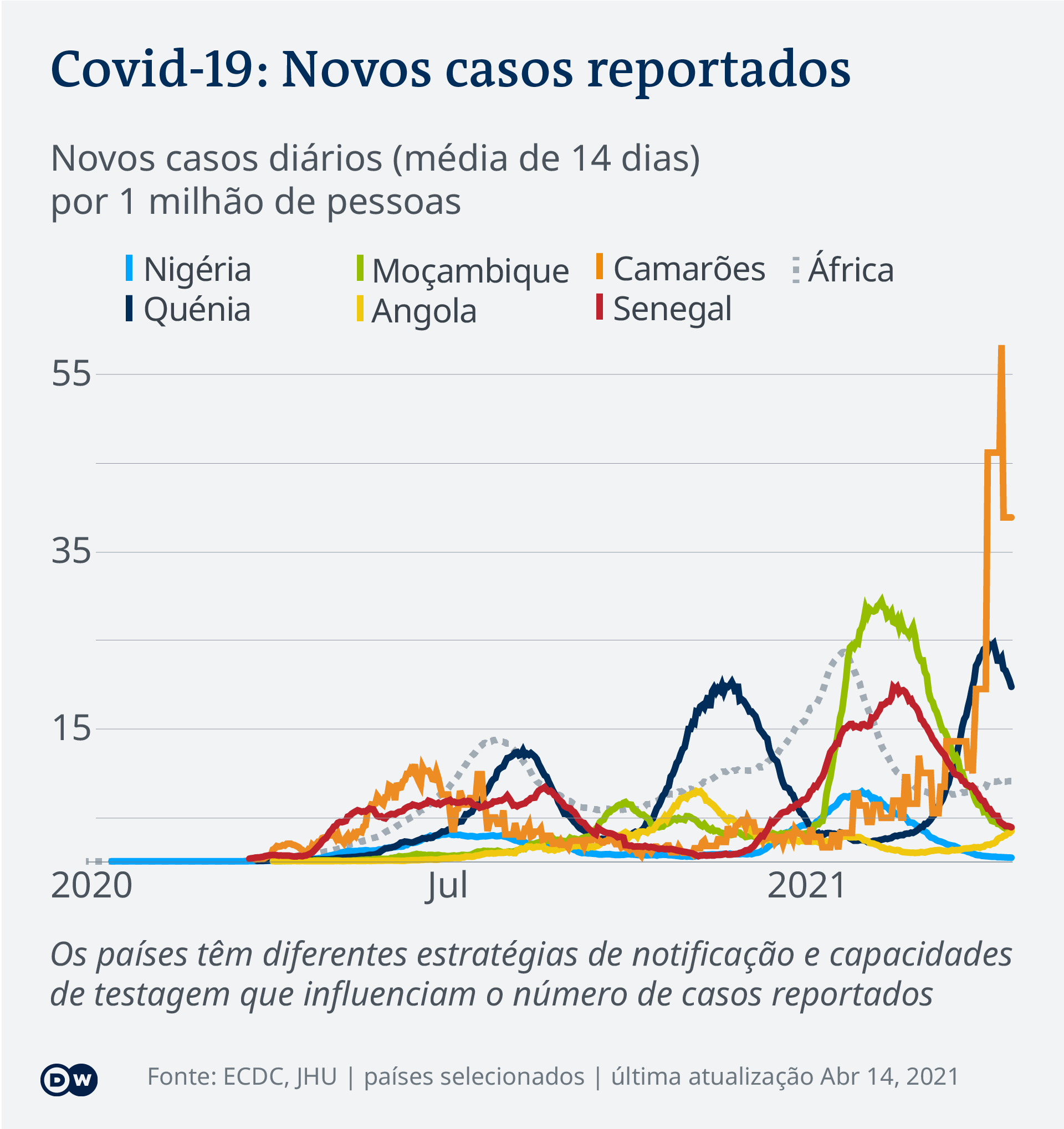 Data visualization COVID-19 New Cases Per Capita – 2021-04-14 – Africa - Portuguese (Africa)