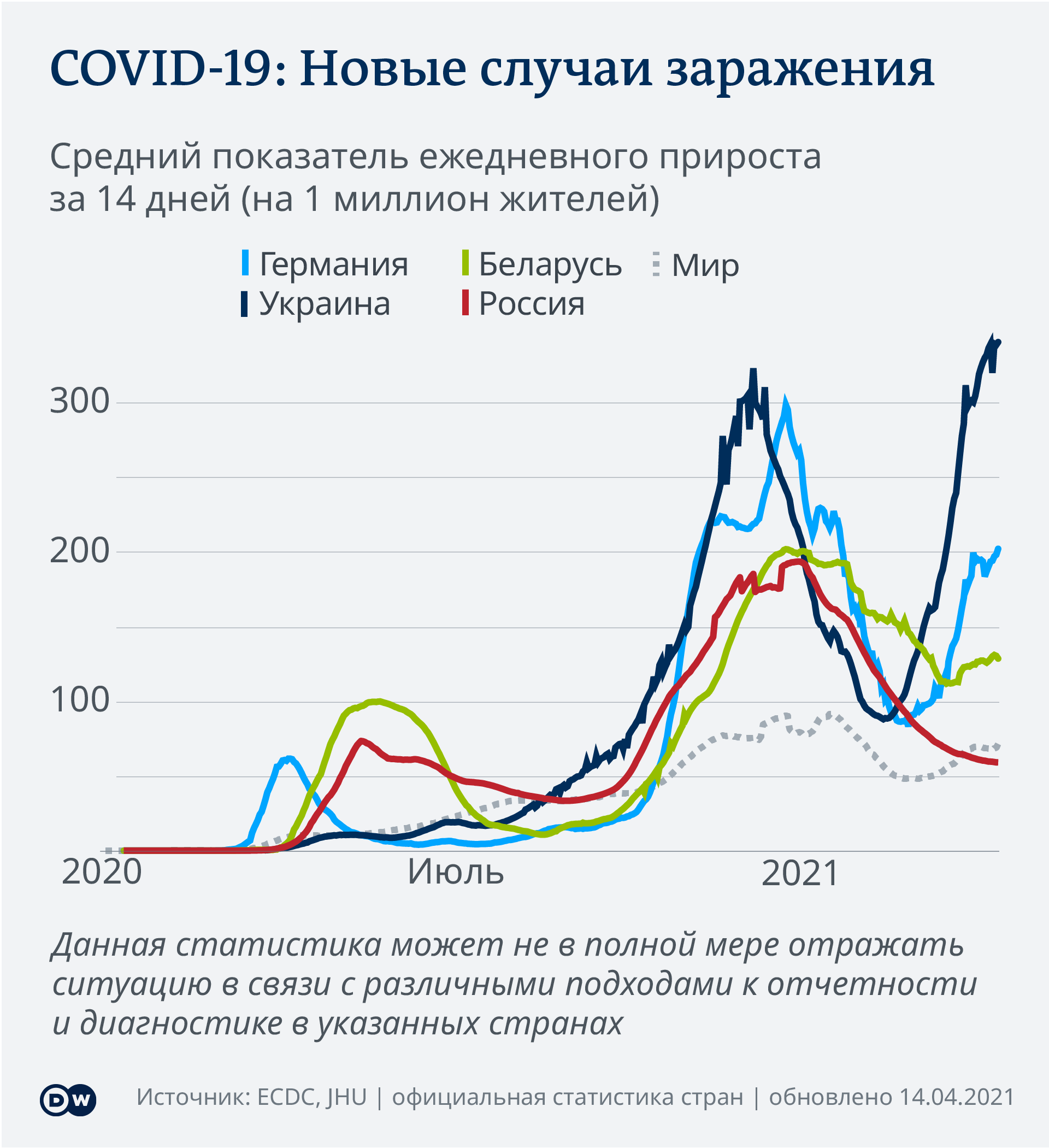 Data visualization COVID-19 New Cases Per Capita – 2021-04-14 – Russia - Russian