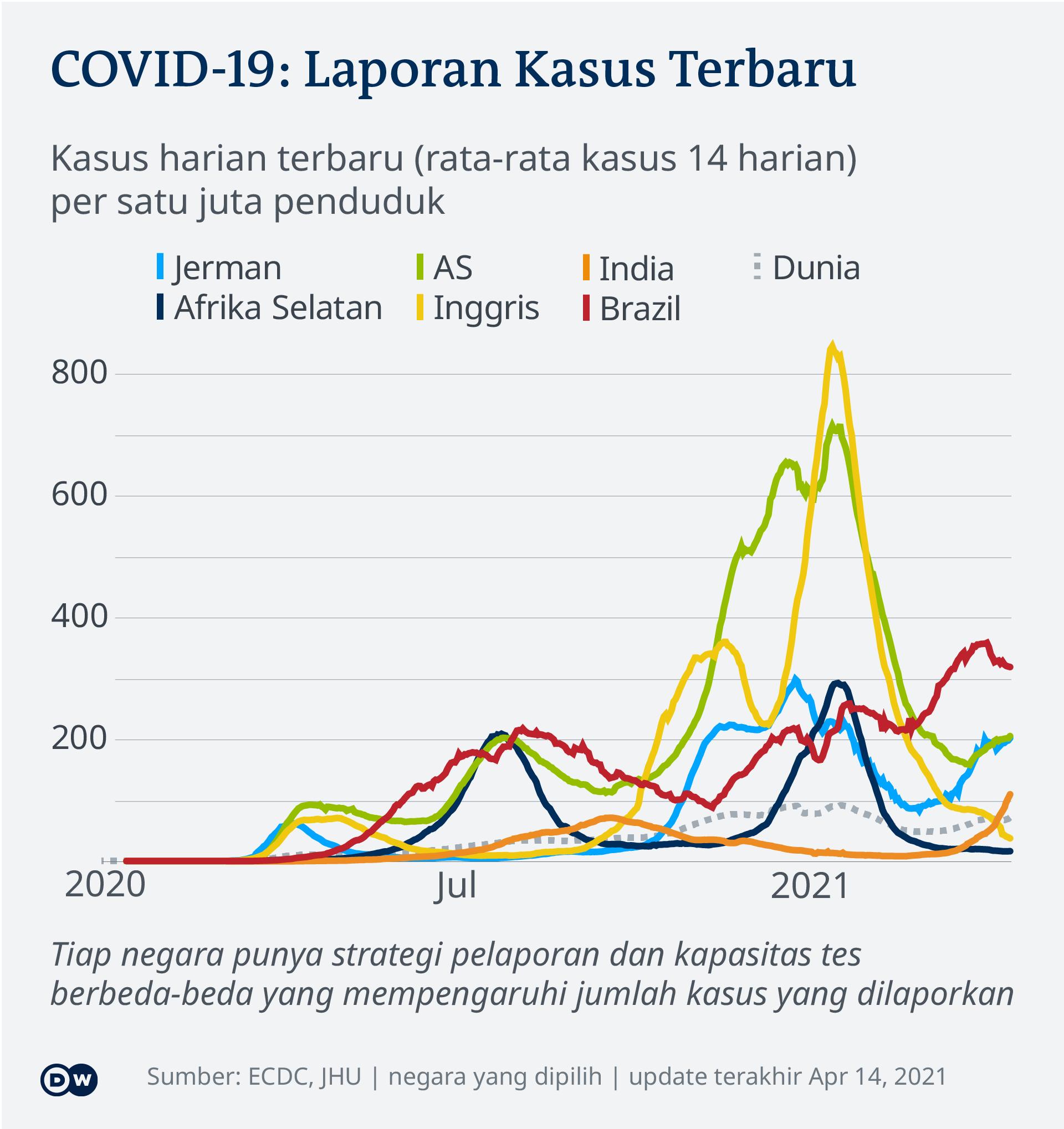 Data kasus harian terbaru COVID-19 di beberapa negara tiap satu juta penduduk
