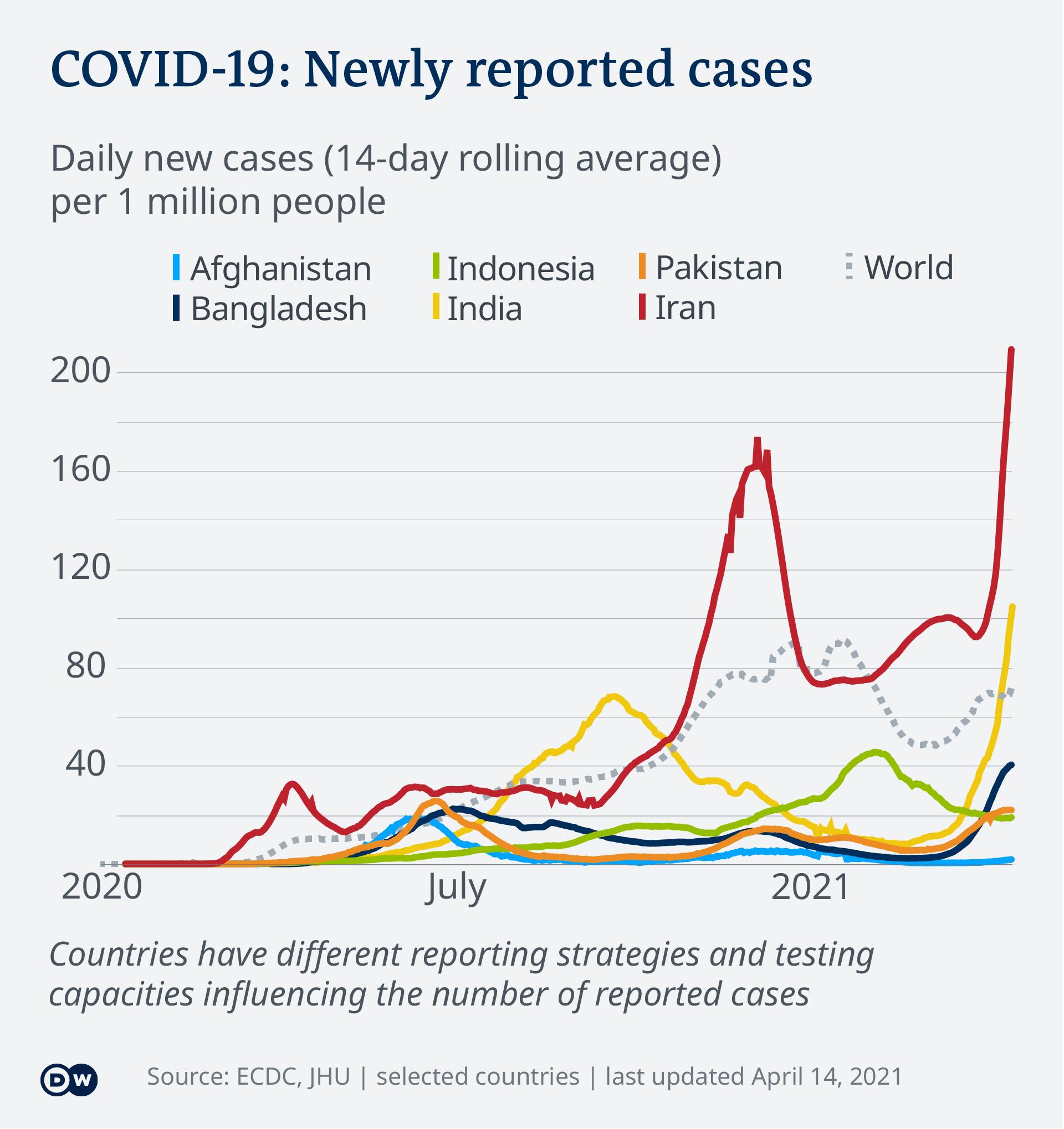 Perkembangan kasus Covid-19 di beberapa negara Asia sampai 14 April 2021