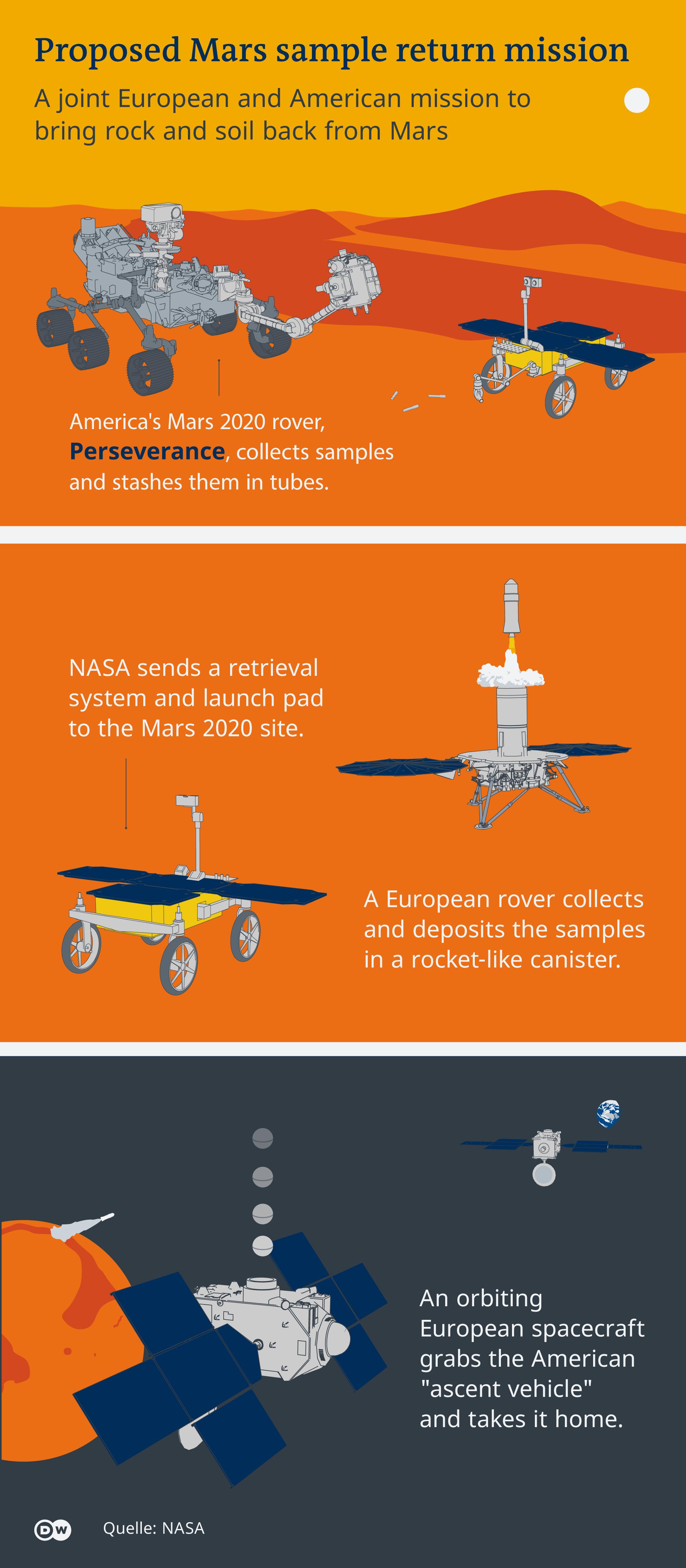 Infographic illustrating a NASA-ESA joint Mars Sample Return Mission (DW)