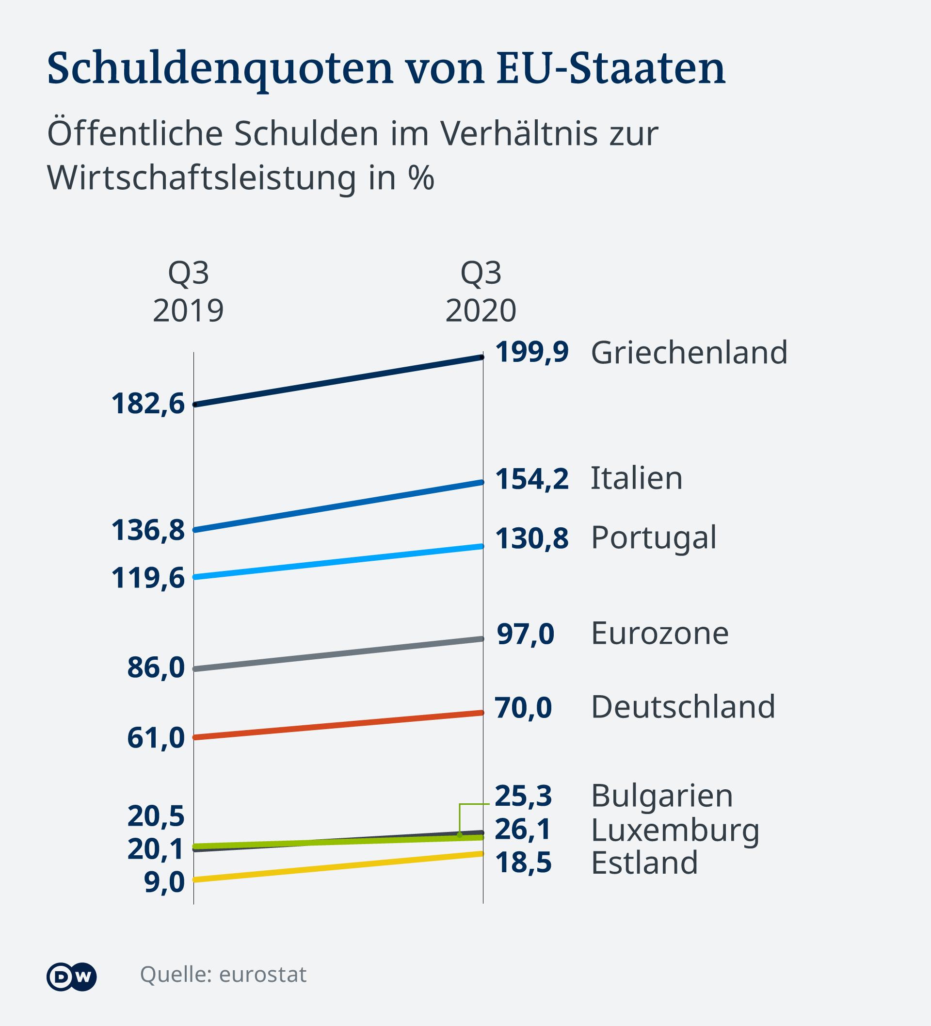 Infografik Schuldenquoten EU-Staaten DE
