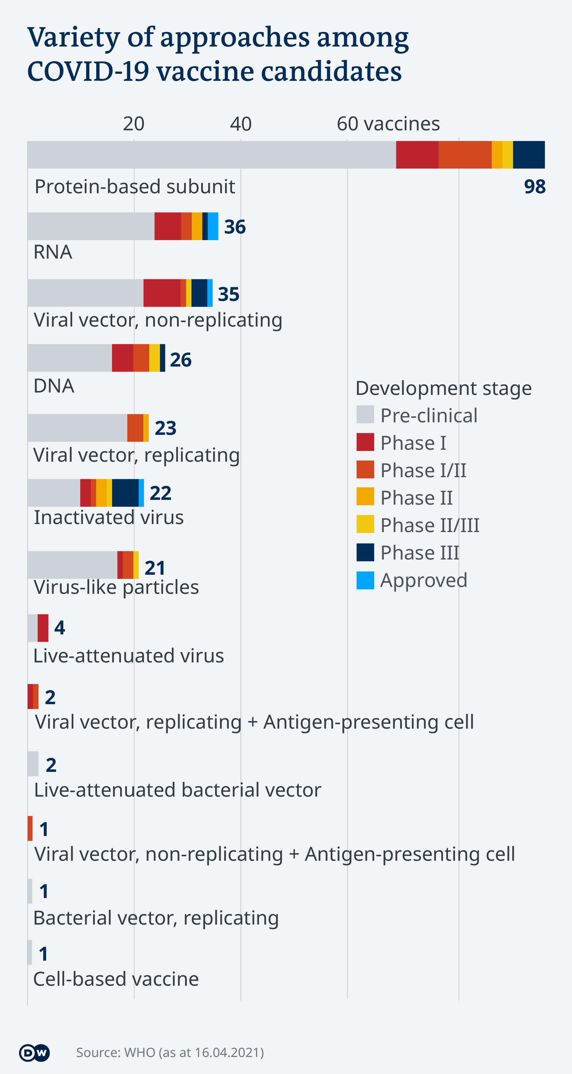 Data visualization - COVID-19 vaccine tracker - Types - Update April 16, 2021 - English