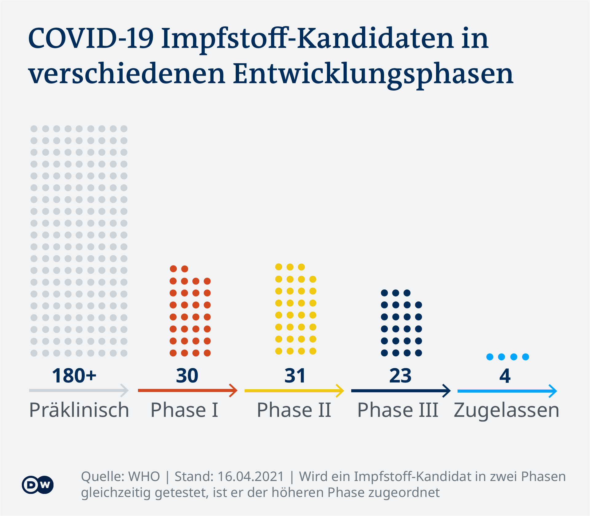 Data visualization - COVID-19 vaccine tracker - Phasen - Update April 16, 2021 - German