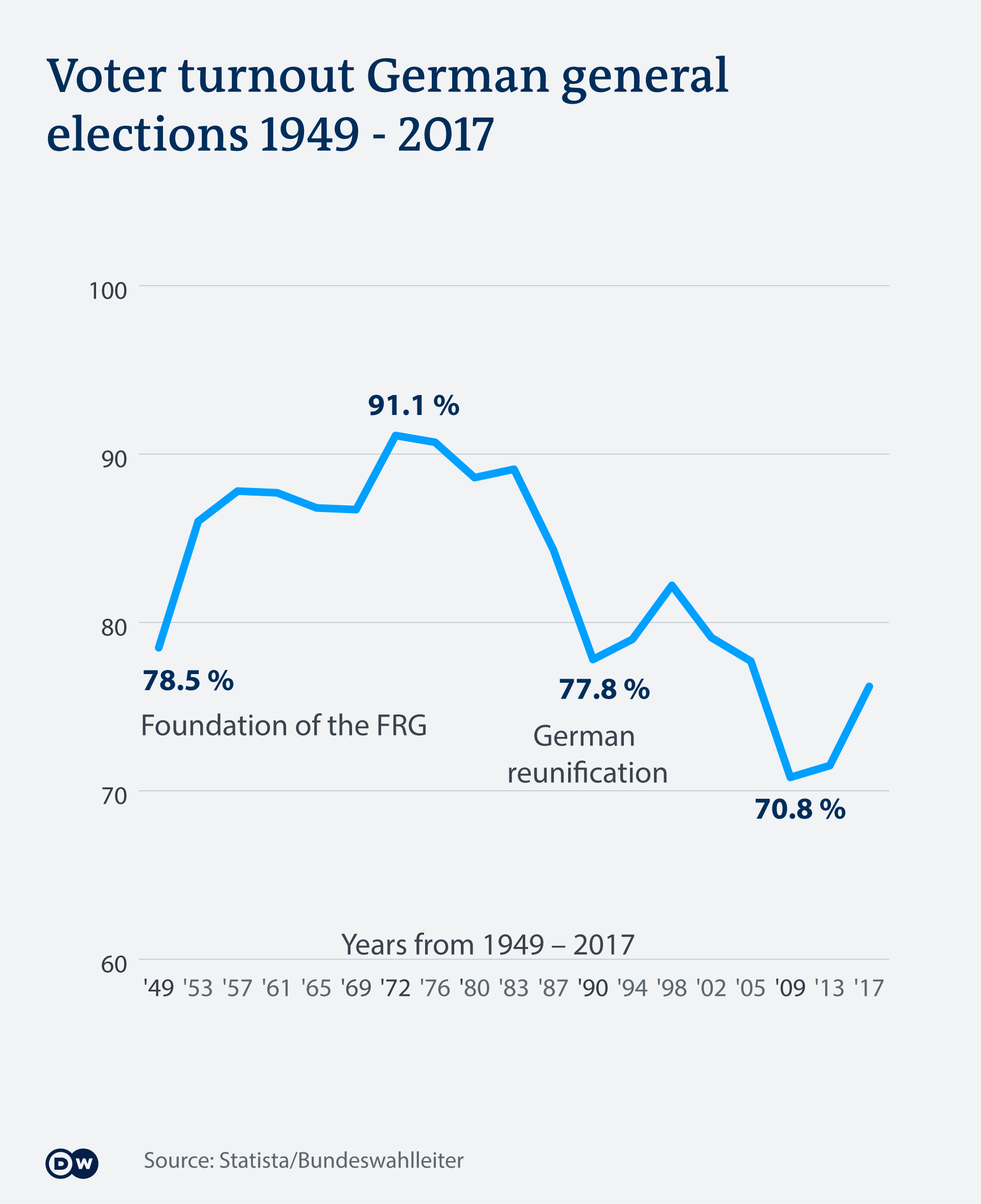 voter turnout Germany 1949-2017