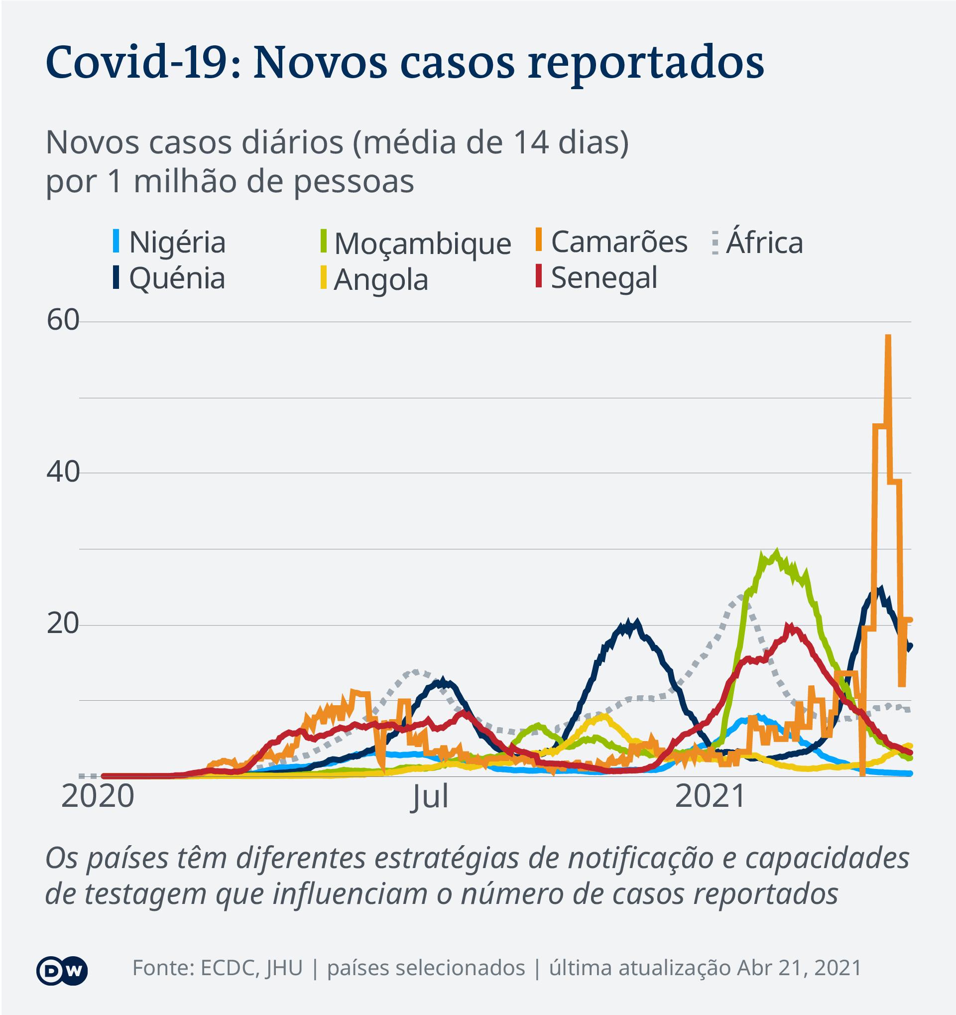 Data visualization COVID-19 New Cases Per Capita – 2021-04-21 – Africa - Portuguese (Africa)