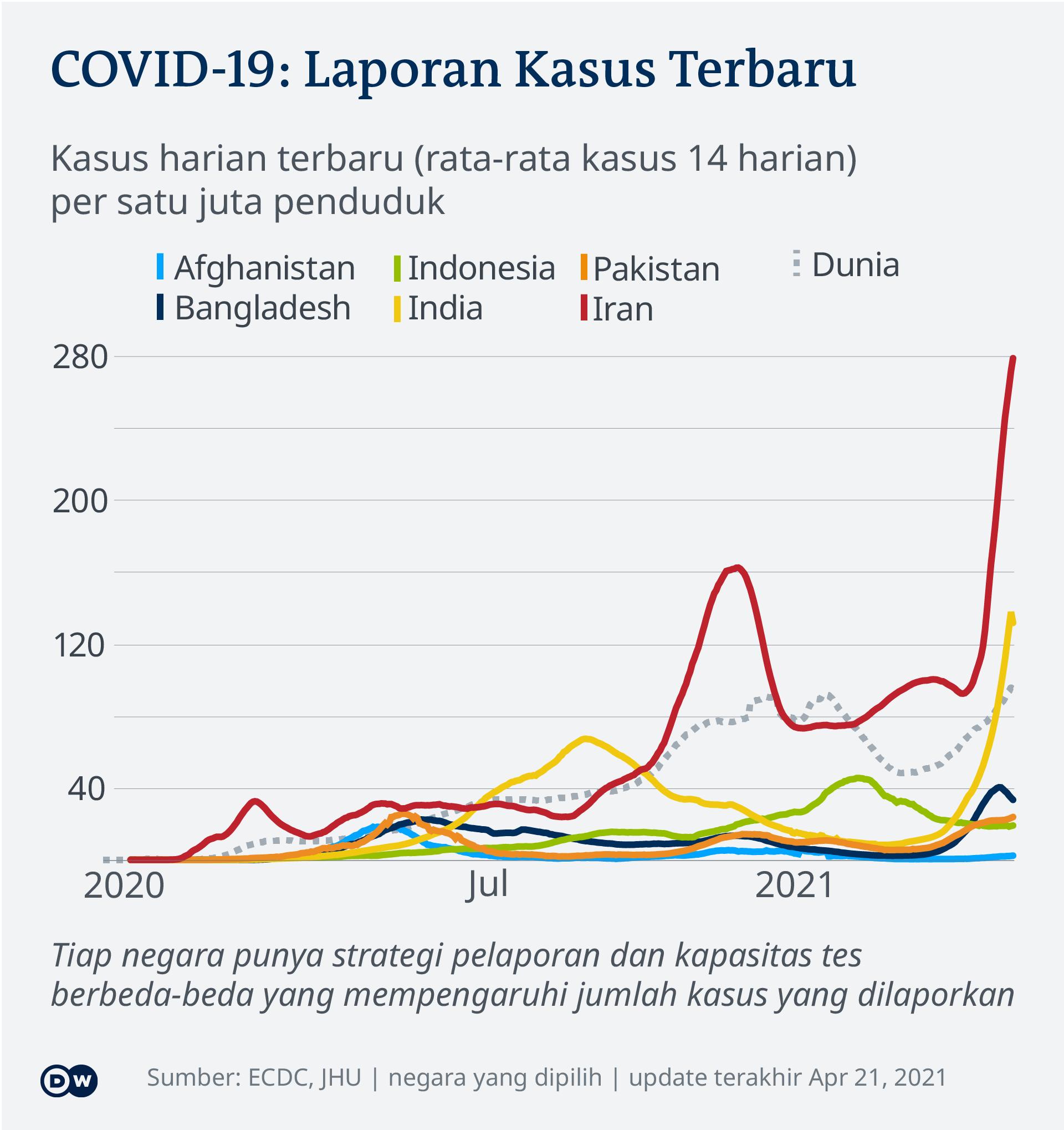 Data kasus harian baru COVID-19 di beberapa negara Asia, tiap satu juta penduduk