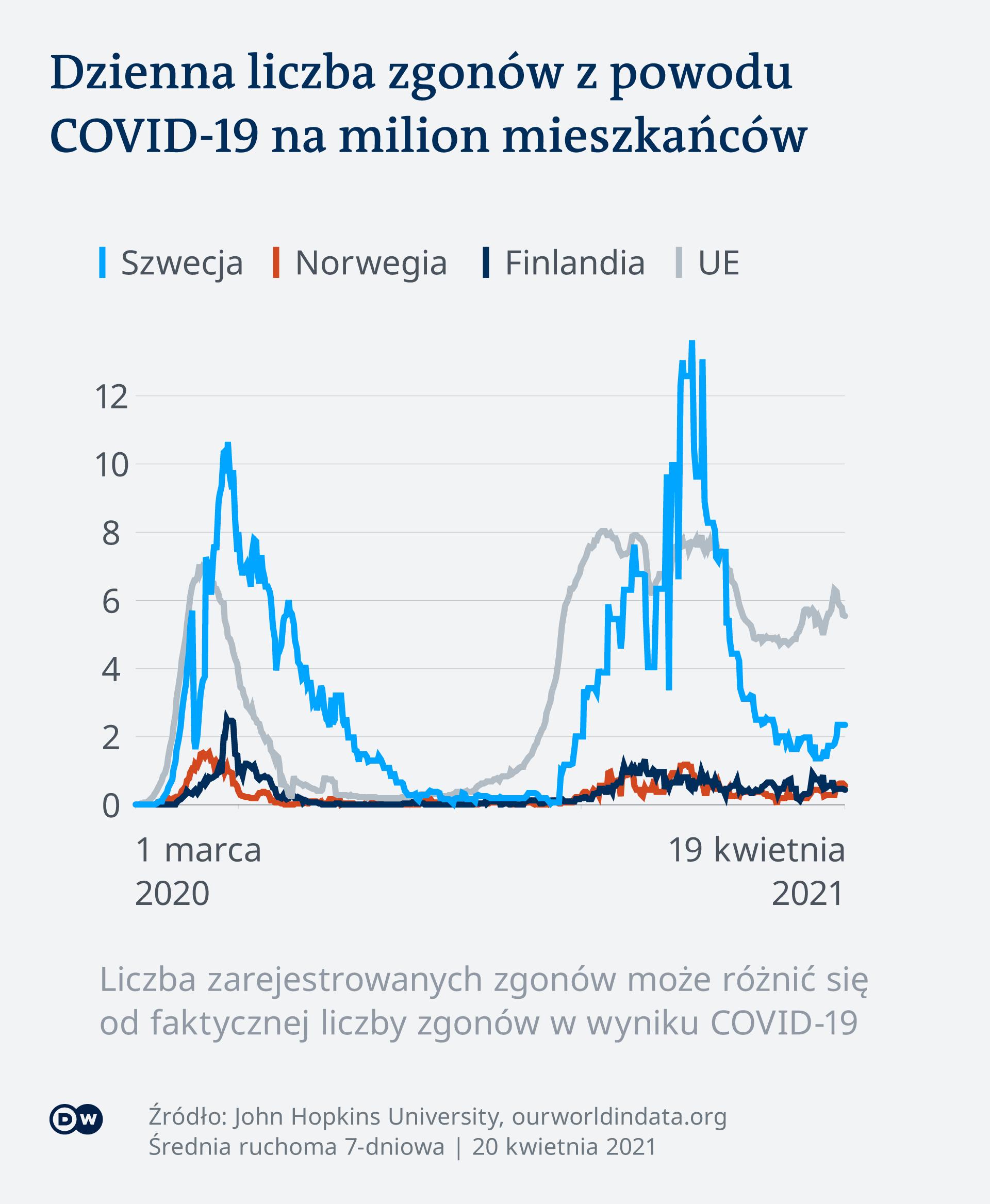 Szwecja zgony koronawirus
