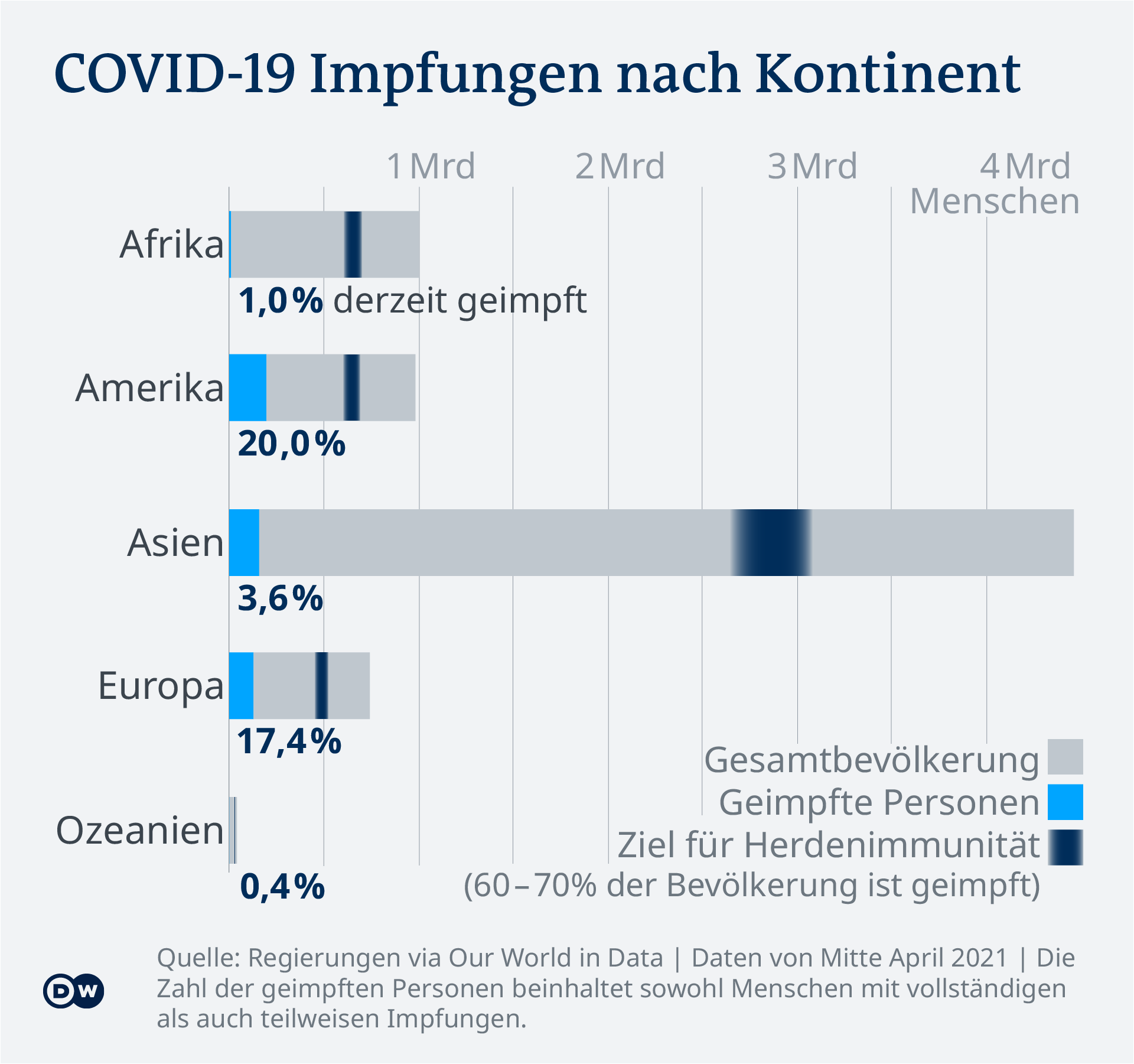 Data visualization - COVID-19 vaccine tracker - Vaccination rates by continent - Update April 21, 2021 - German