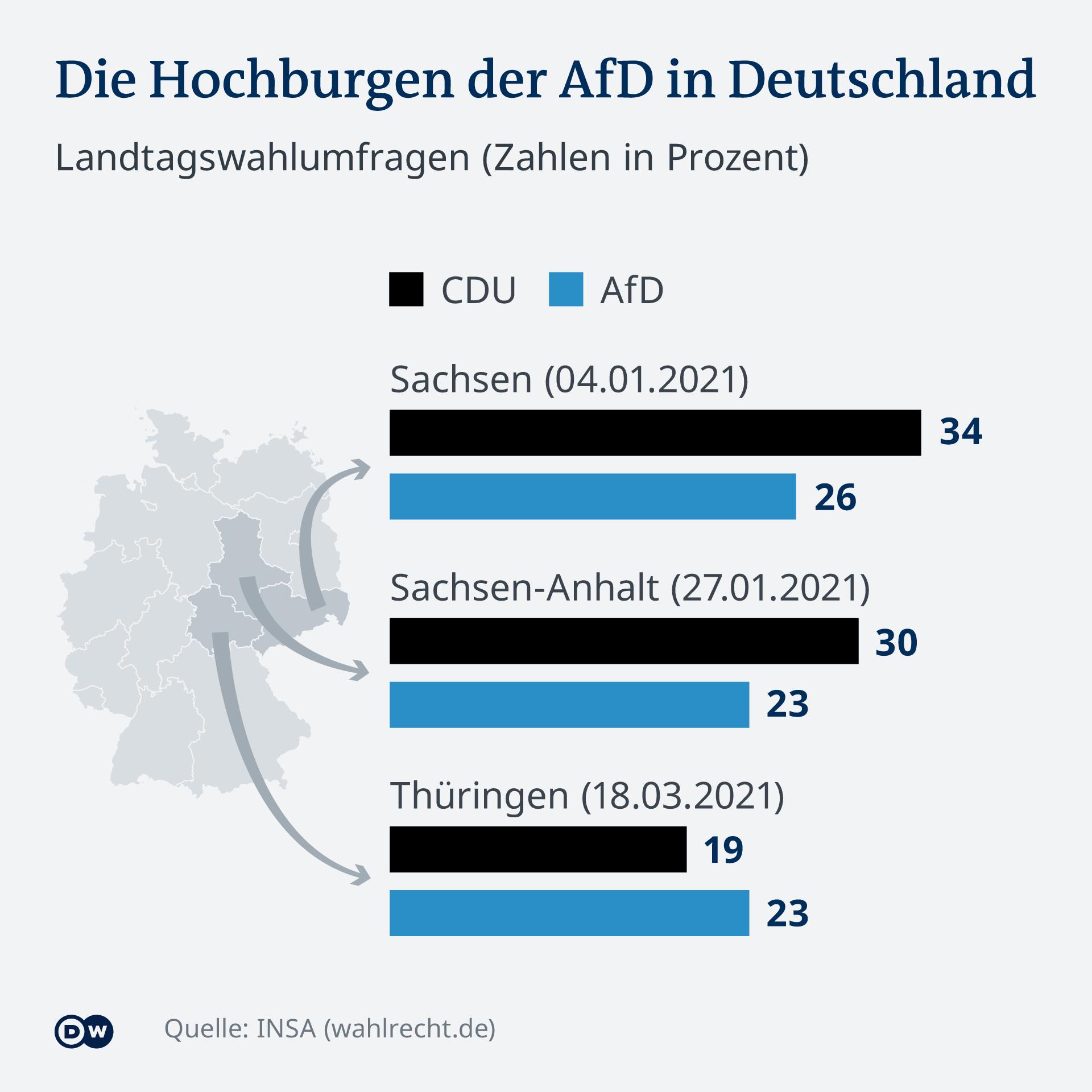Infografik Sonntagsfrage CDU AfD DE