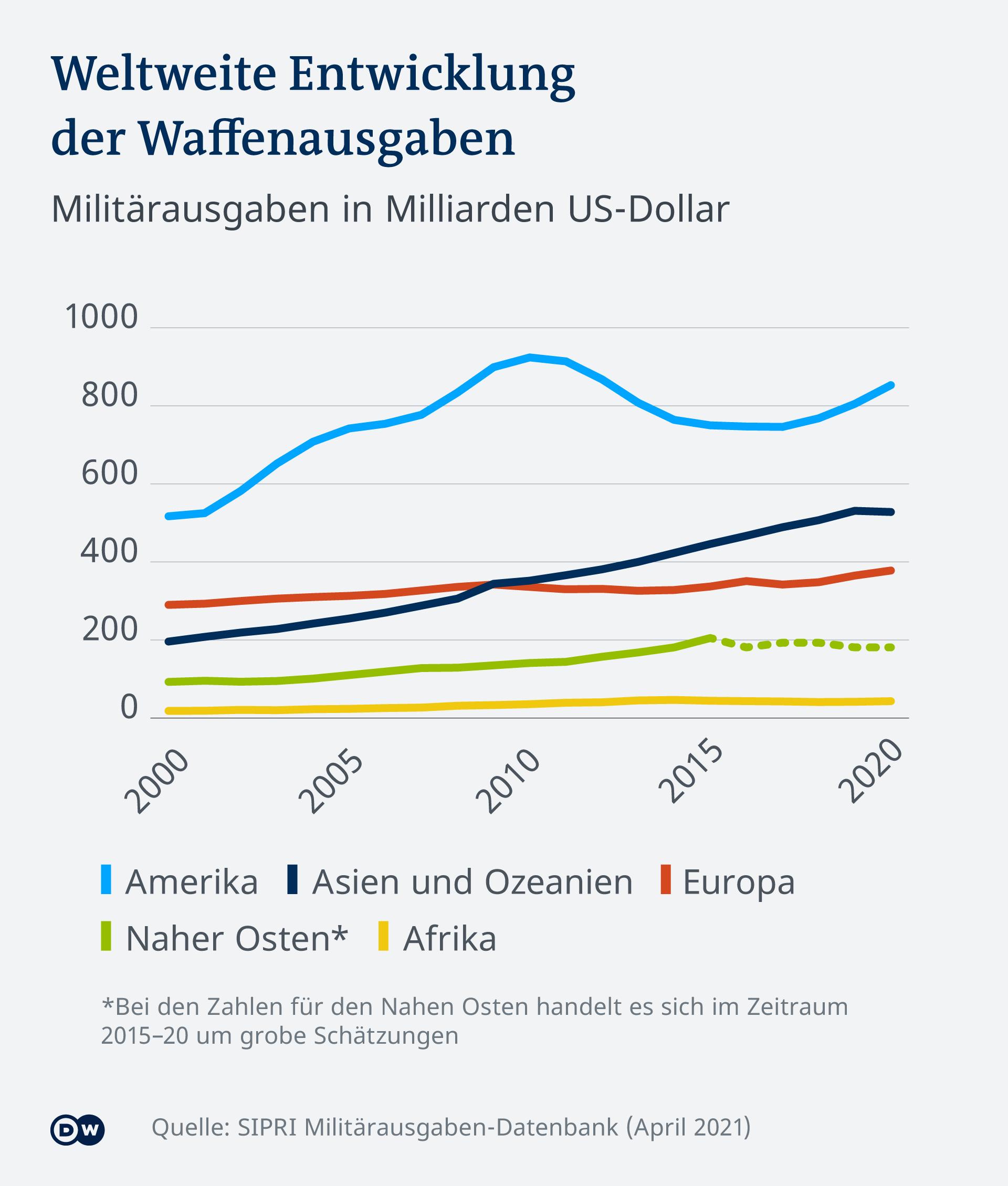 Infografik Weltweite Entwicklung der Waffenausgaben DE