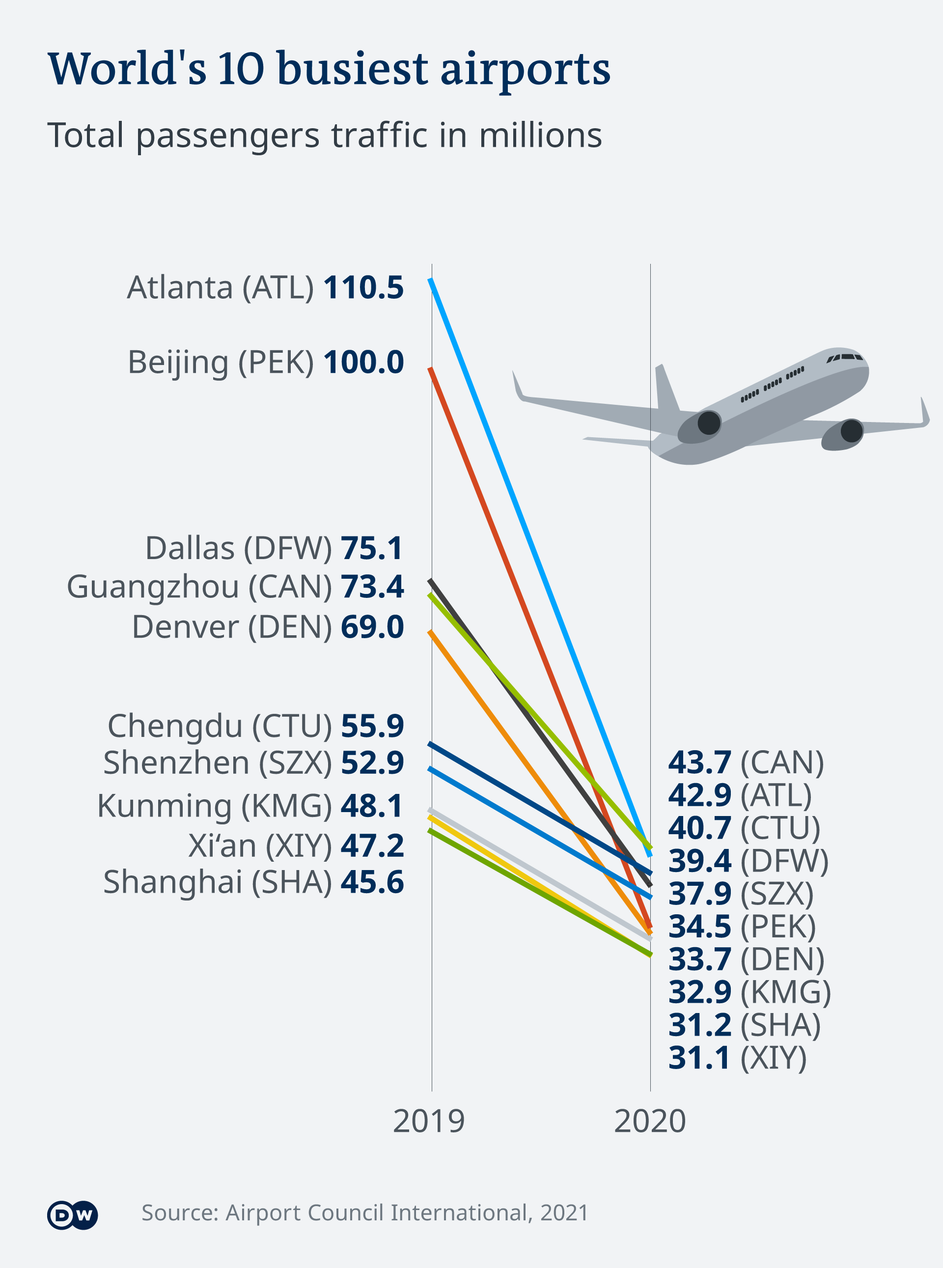 Graphic showing the 2019 and 2020 top 10 busiest airports and the change in passenger traffic