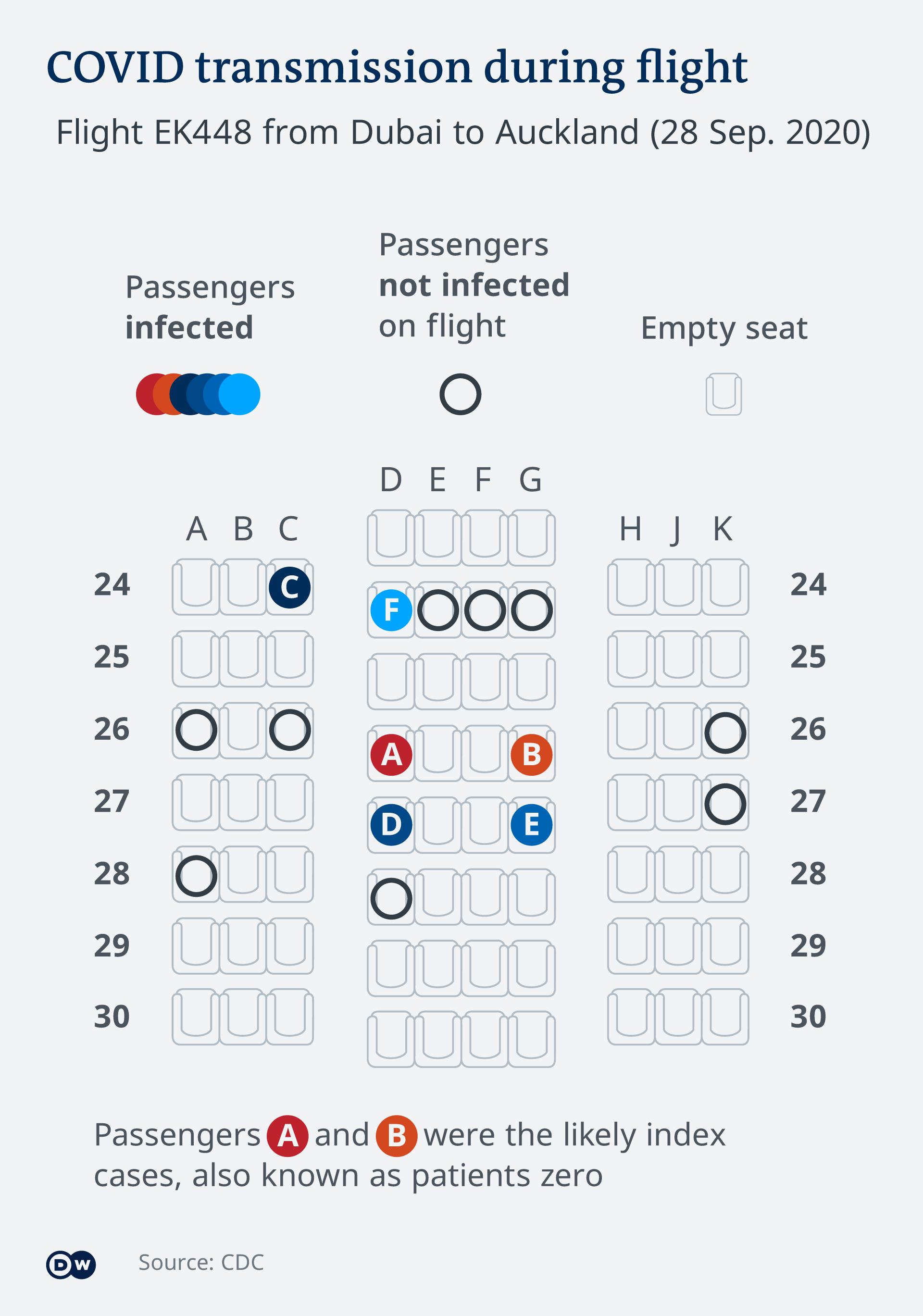 Μετάδοση ιού σε πτήση, γράφημα