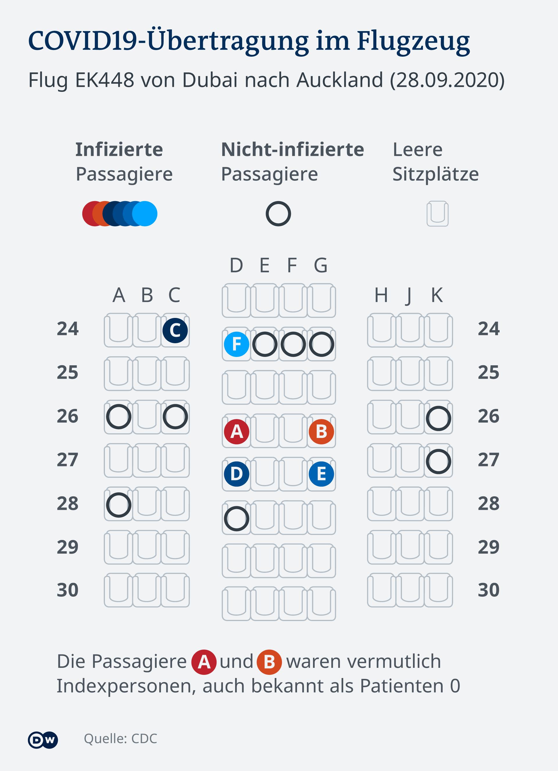 Infografik - COVID-19 Übertragung in einem Flugzeug - DE