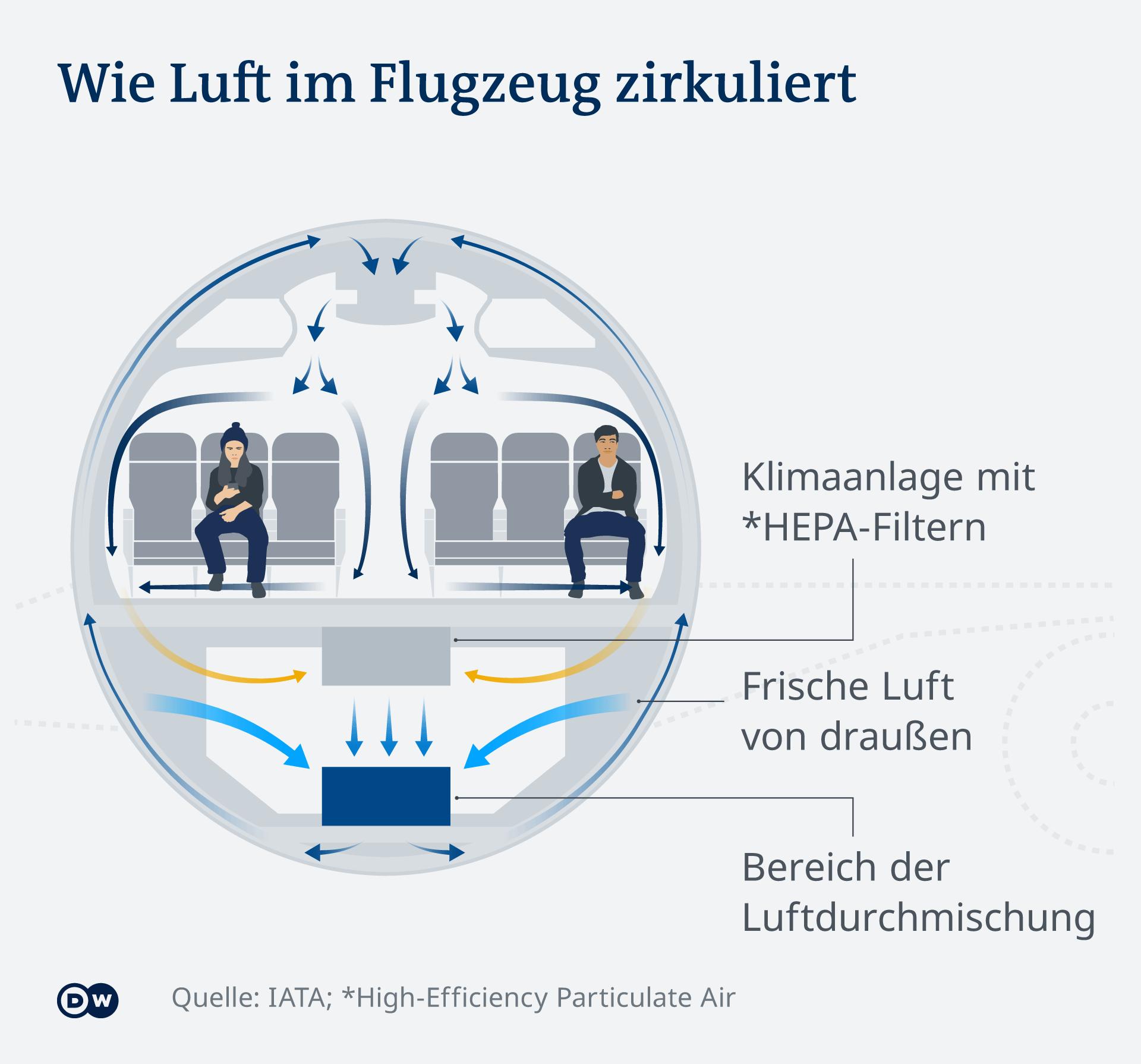 Infografik - Wie Luft im Flugzeug zirkuliert - DE