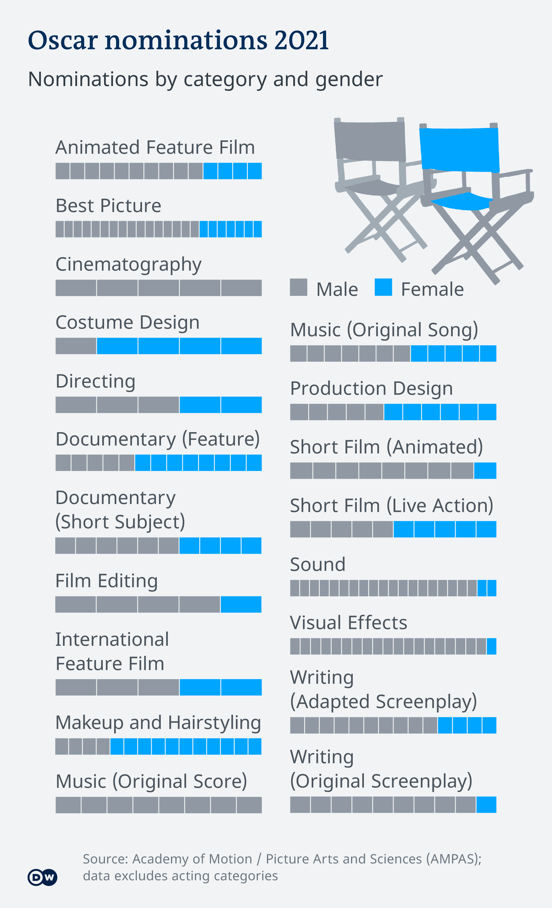 Oscar 2021 nominations by gender and category