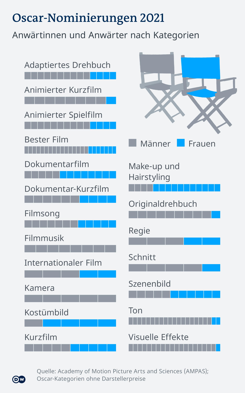 Infografik Oscar-Nominierungen 2021DE