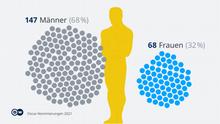 Oscars 2021: Warum Frauen seltener gewinnen