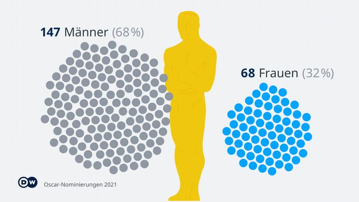 Grafik verdeutlicht, dass 68 Prozent der Nominierungen an Männer geht, 32 Prozent an Frauen.