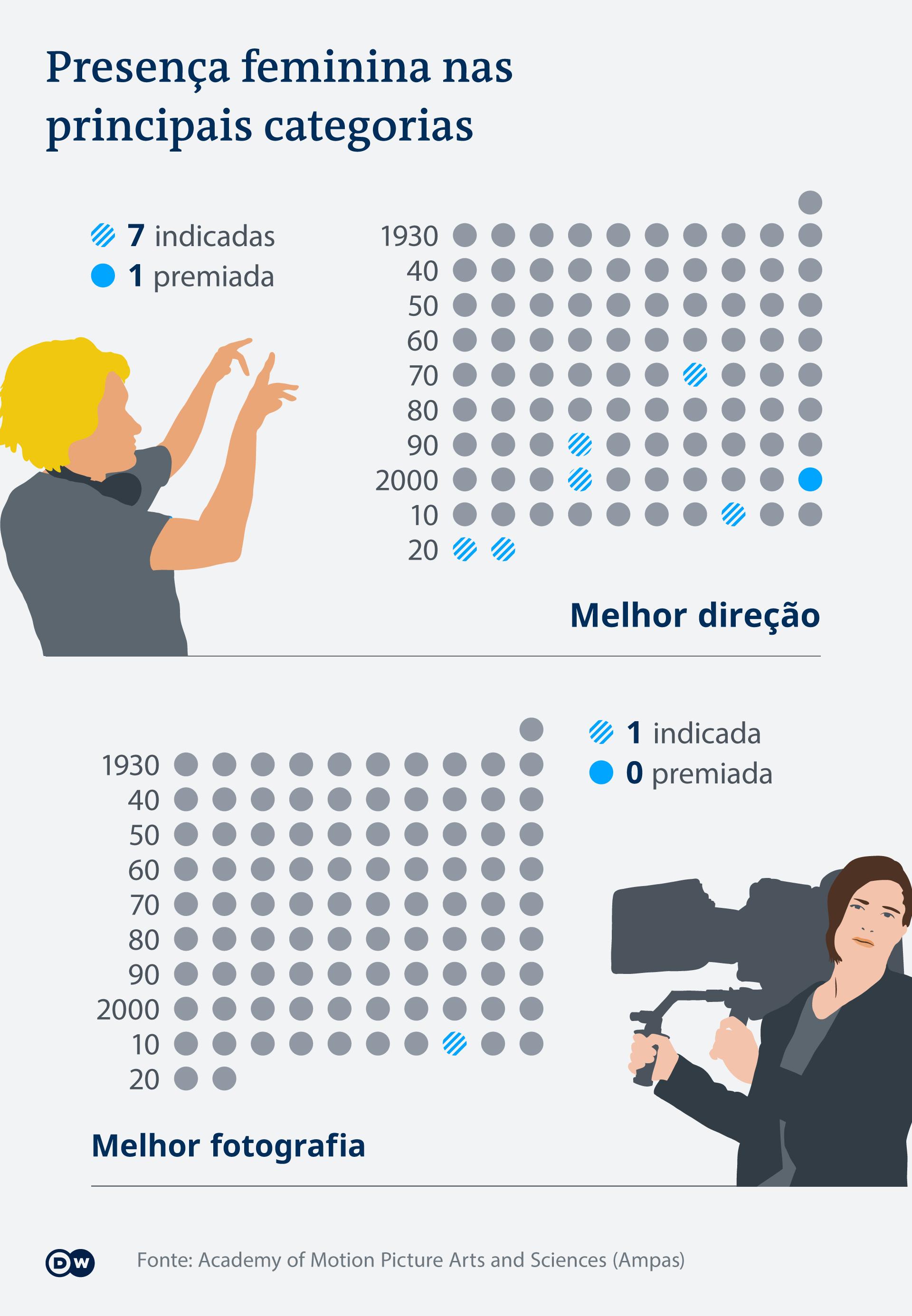 Presença feminina nas indicações do Oscar de Melhor Direção e Melhor Fotografia, de 1930 a 2020